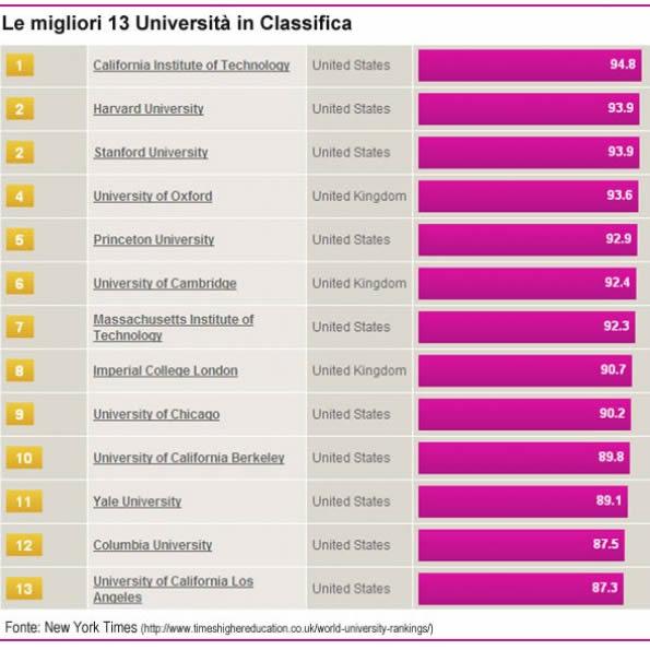 Tra le universit migliori nessuna italiana for Migliori universita mondo