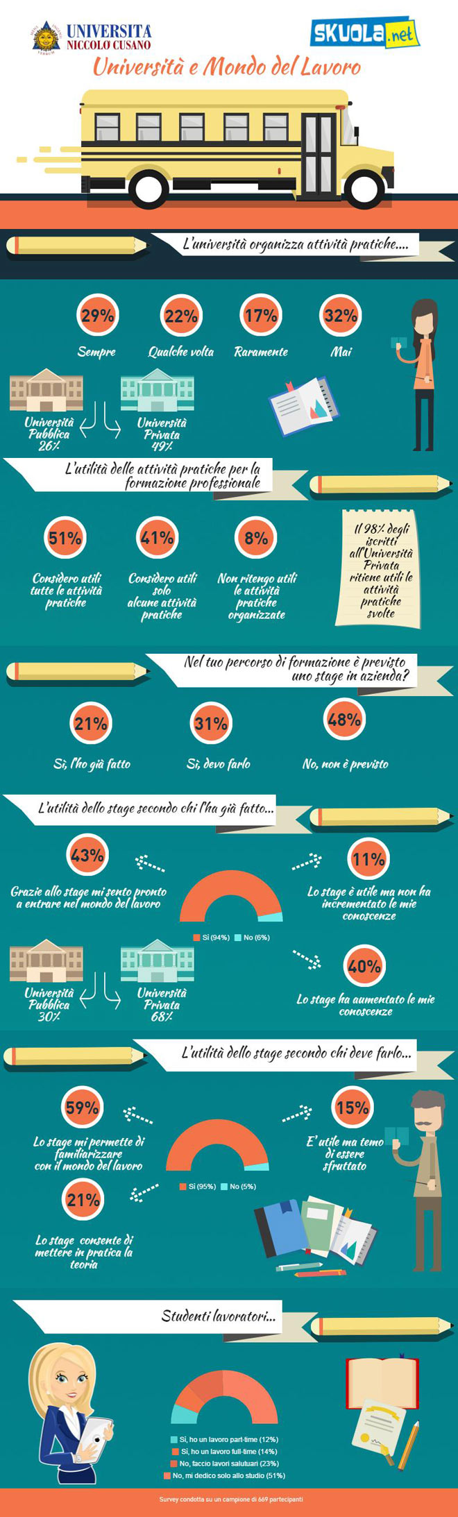 Infografica Skuola.net Unicusano