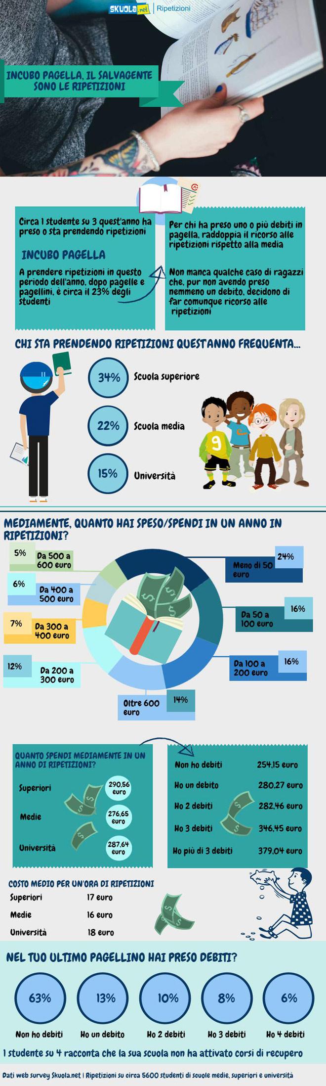 Infografica Ripetizioni | Skuola.net