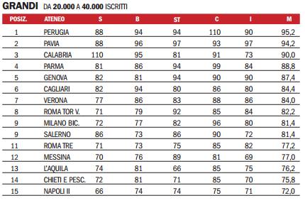 classifica migliori universit italiane ecco quali sono