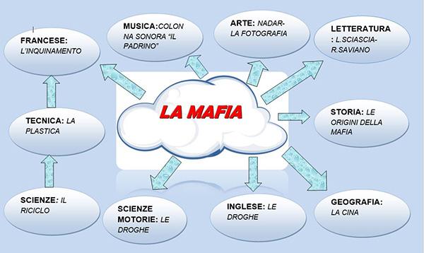 Mappa concettuale maturit come prepararla guida ed esempi for Cosa mettere sulla madia