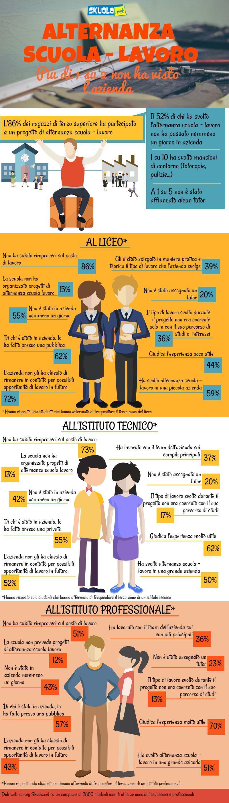 Alternanza Scuola Lavoro - Skuola.net