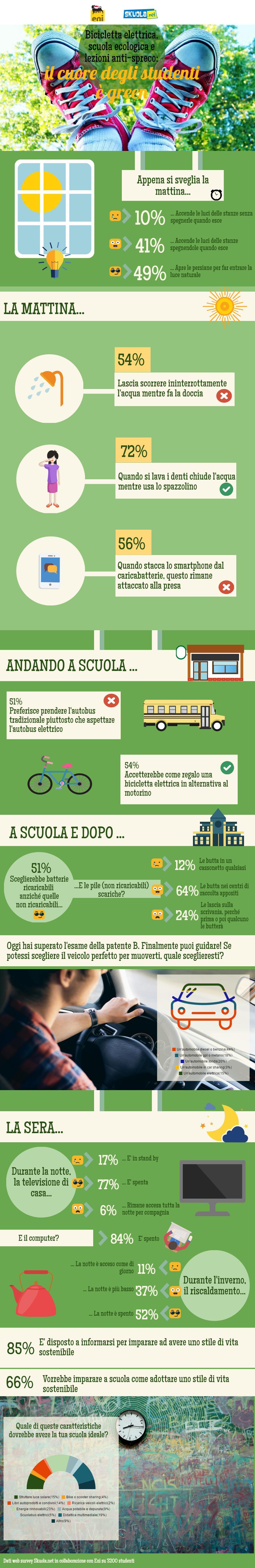 Bicicletta elettrica, scuola ecologica e lezioni anti-spreco: il cuore degli studenti è green