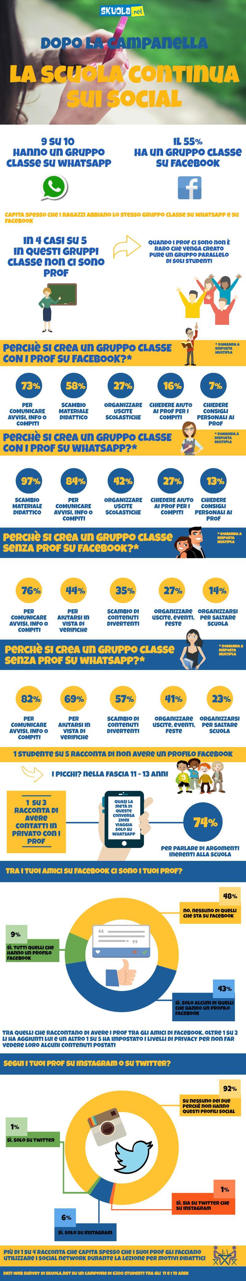 Dopo la campanella la scuola continua sui social - Skuola.net
