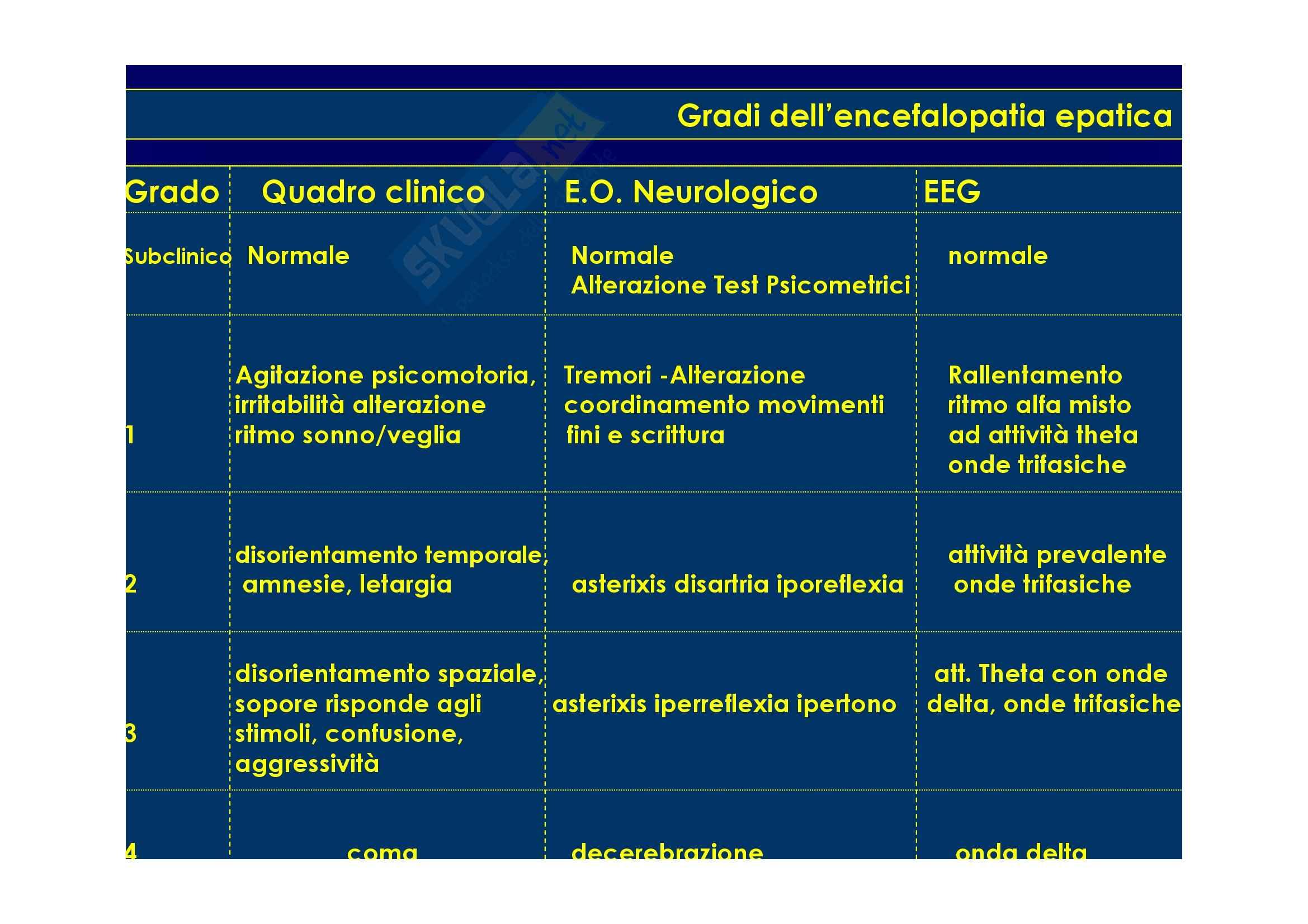 Gastroenterologia - Complicanze Cirrosi Pag. 51