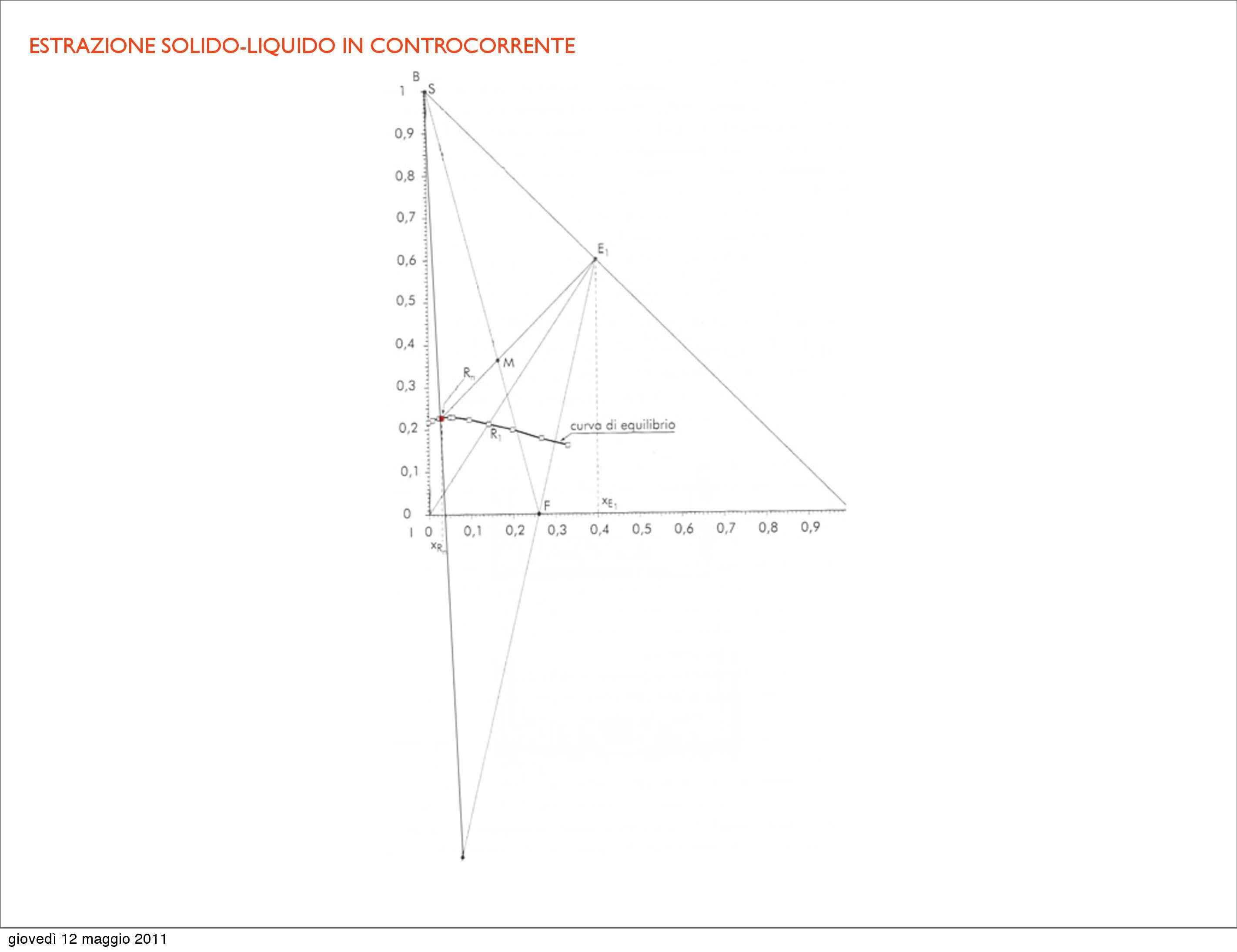 Chimica - estrazione solido-liquido Pag. 31