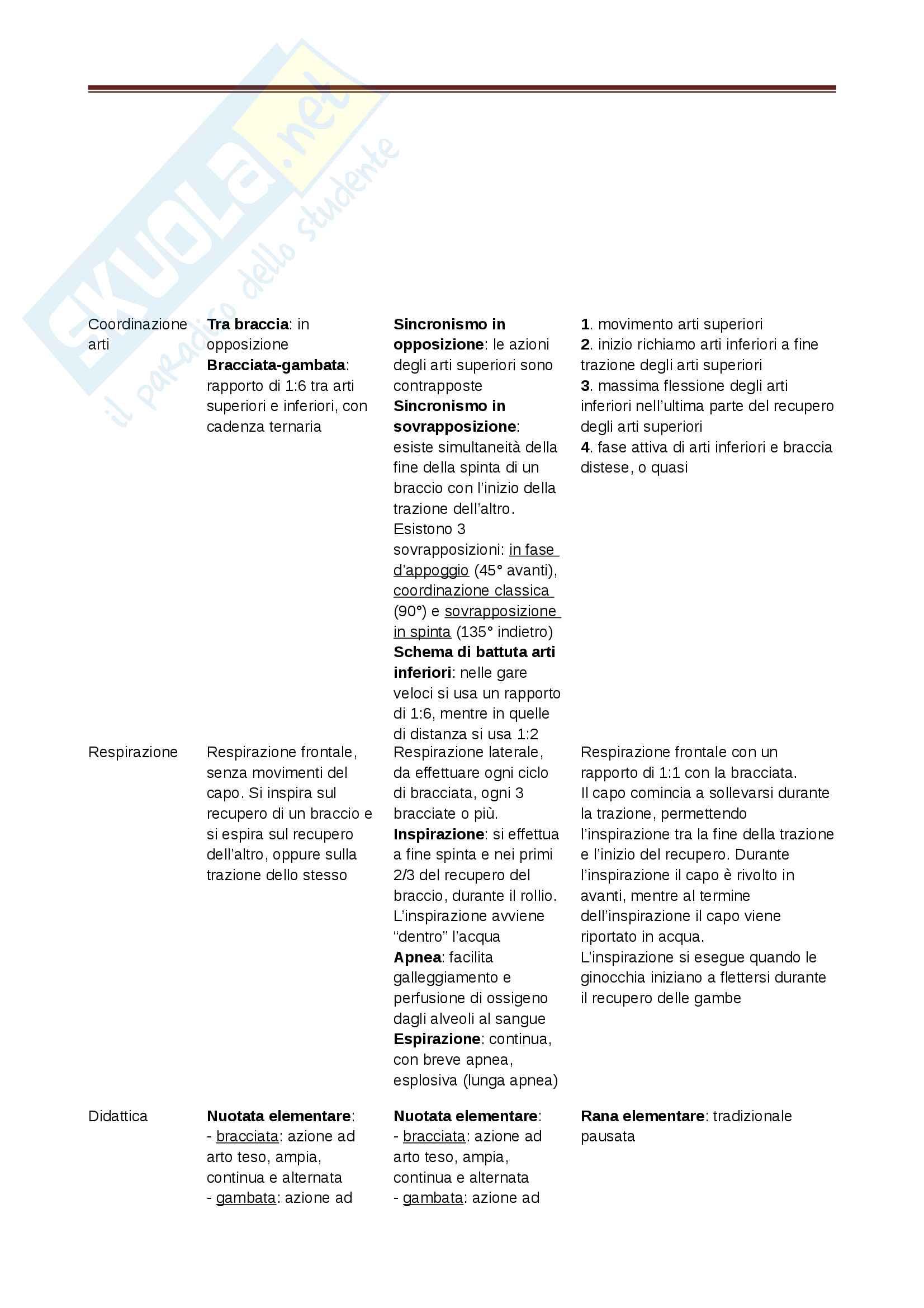 Appunti - Nuoto Pag. 36
