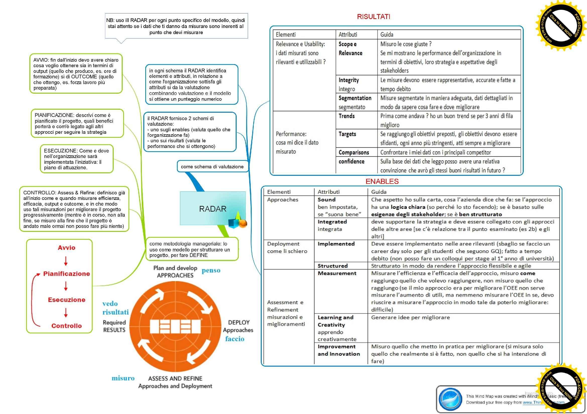 Gestione della qualità - Mappe concettuali Pag. 31