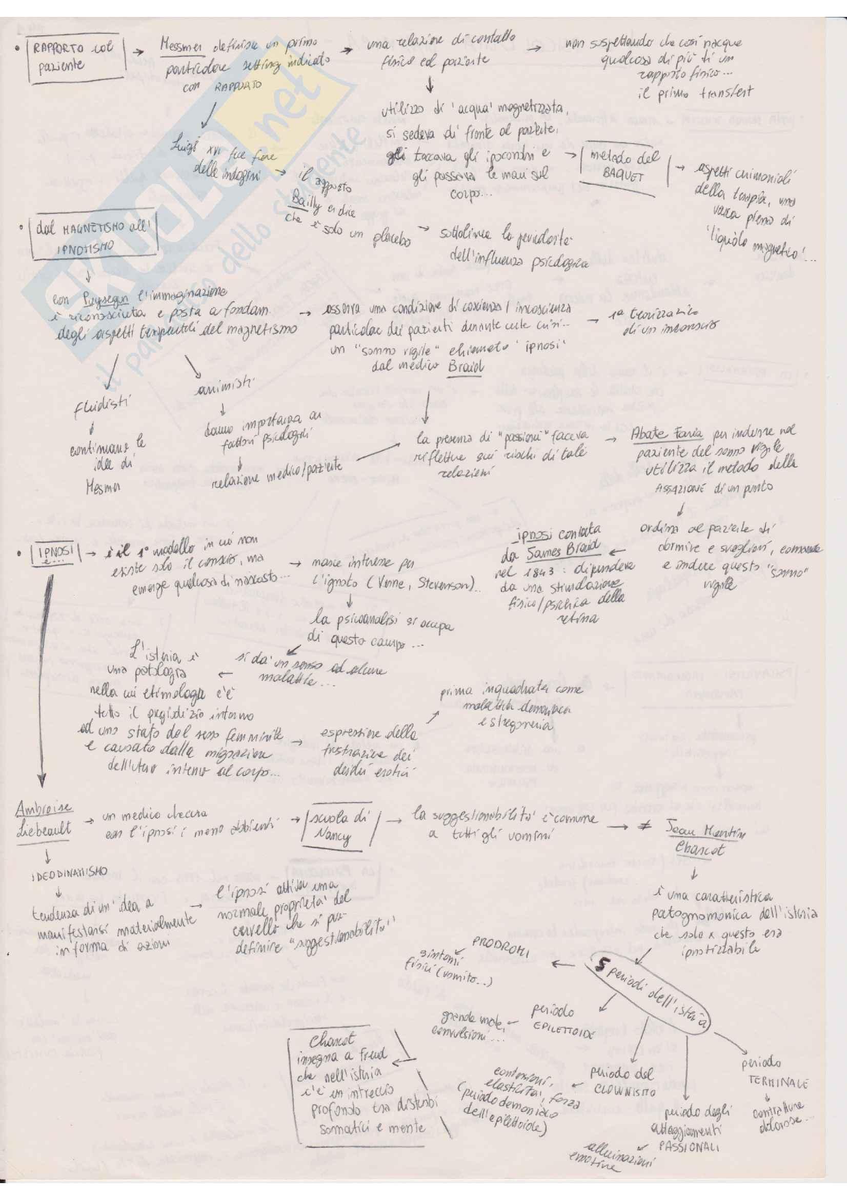 Riassunto esame Psicologia Dinamica, prof Ferruzza, libro consigliato Manuale di Psicologia dinamica Pag. 2