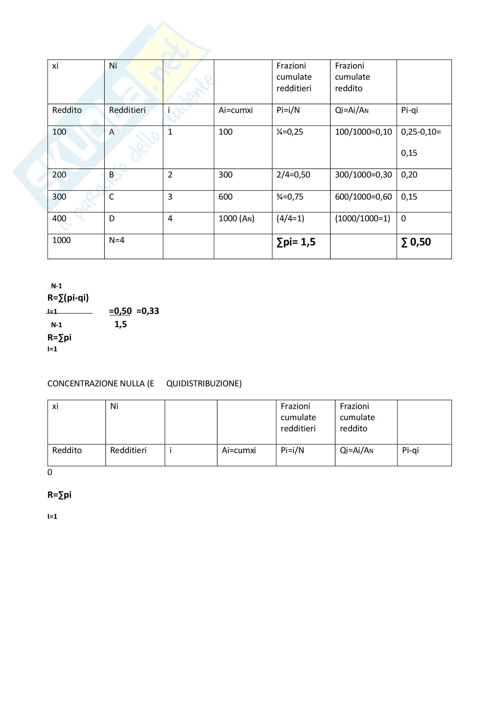 Riassunti statistica Pag. 21