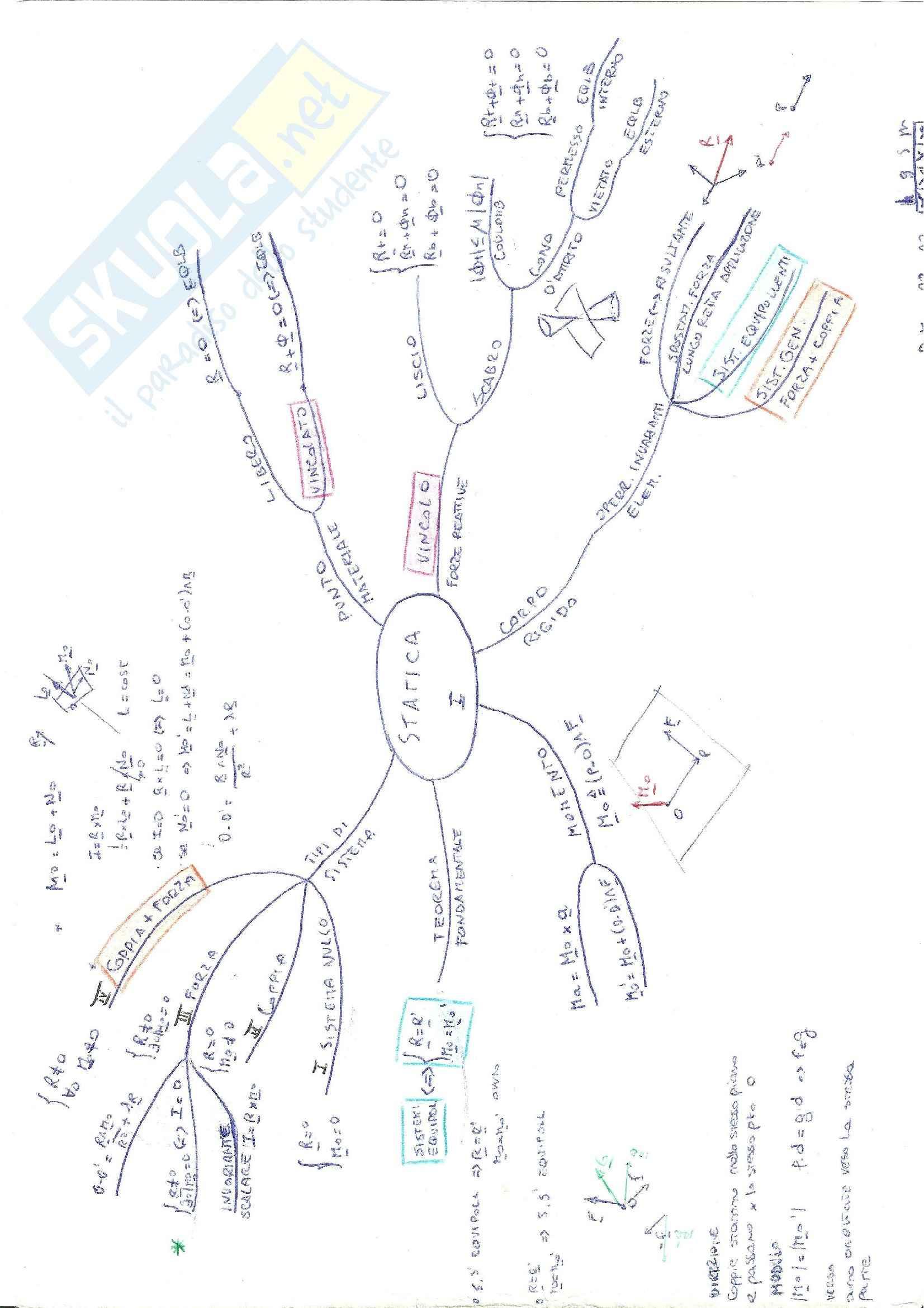 Meccanica razionale: teoria + formule