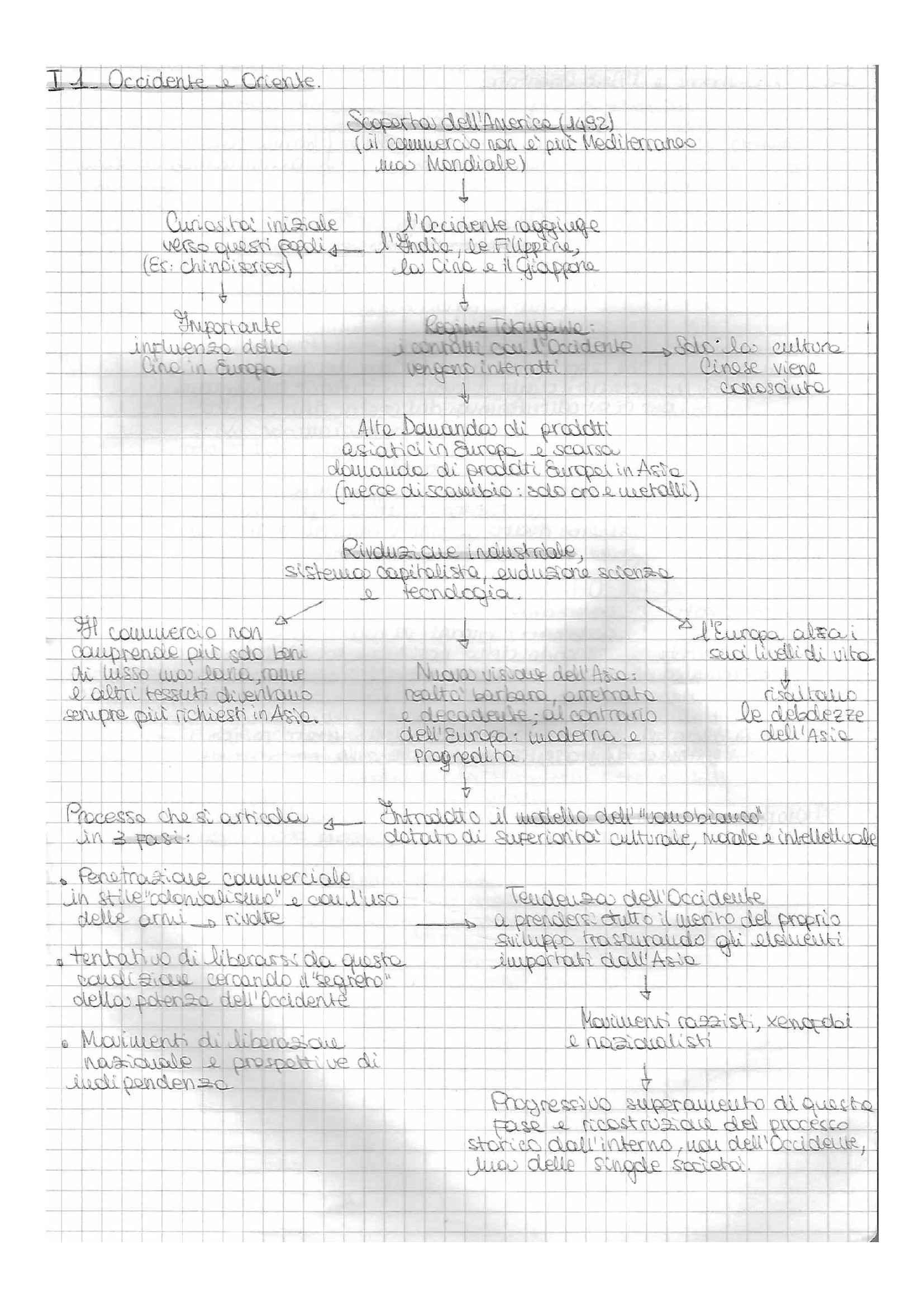 Storia del Giappone - schemi suntivi e appunti, prof. Favi