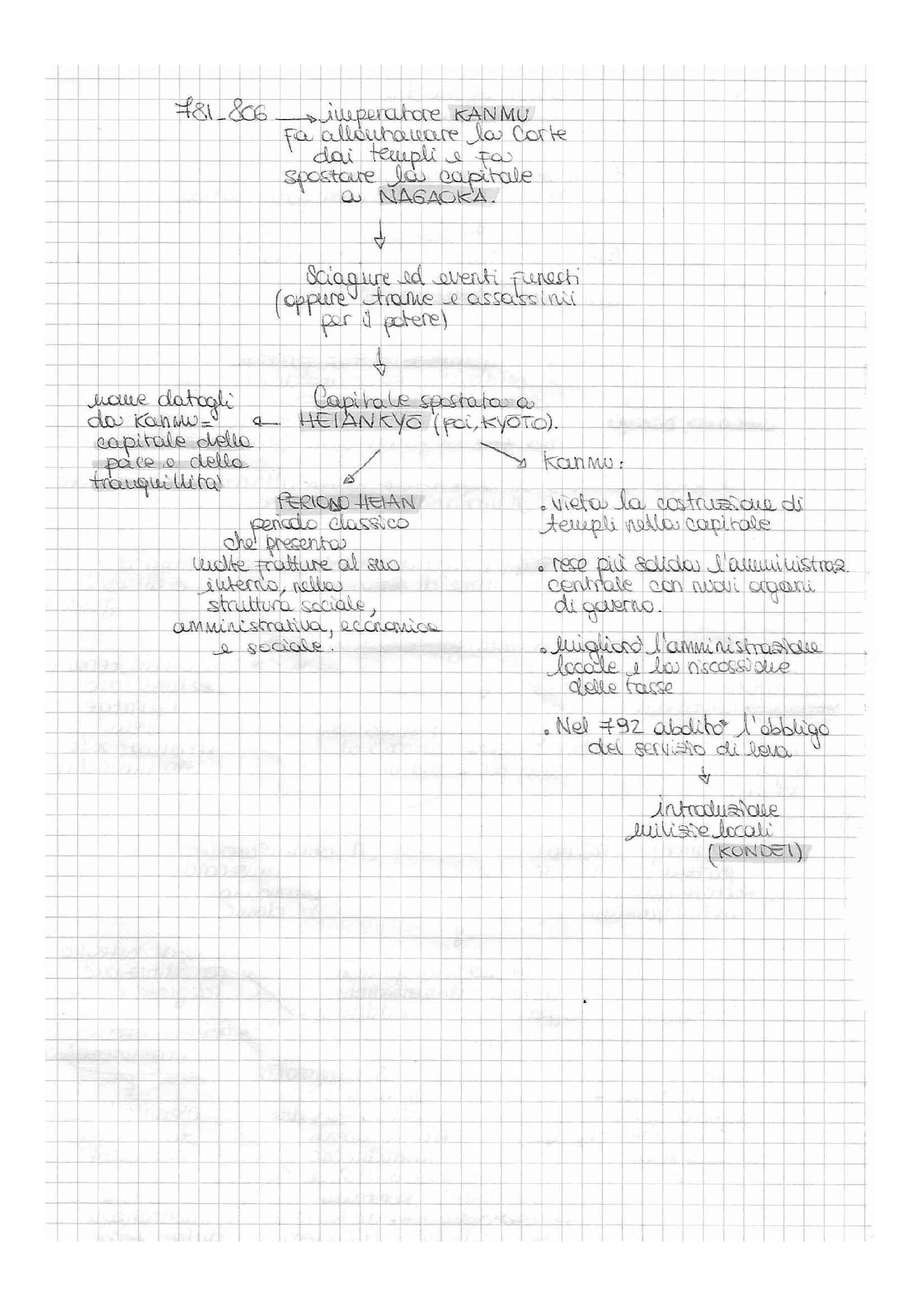 Storia del Giappone - schemi suntivi e appunti, prof. Favi Pag. 16