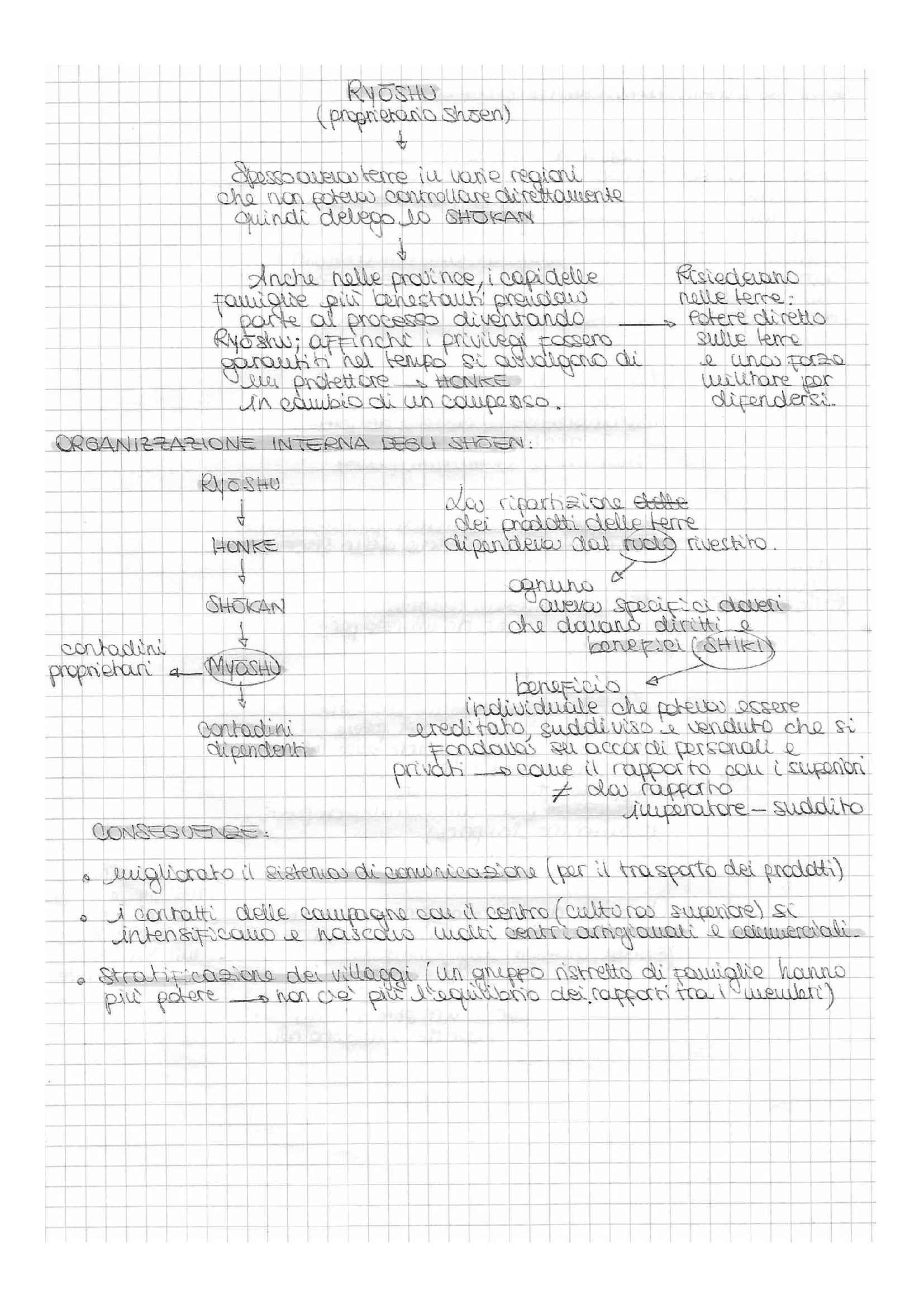Storia del Giappone - schemi suntivi e appunti, prof. Favi Pag. 21