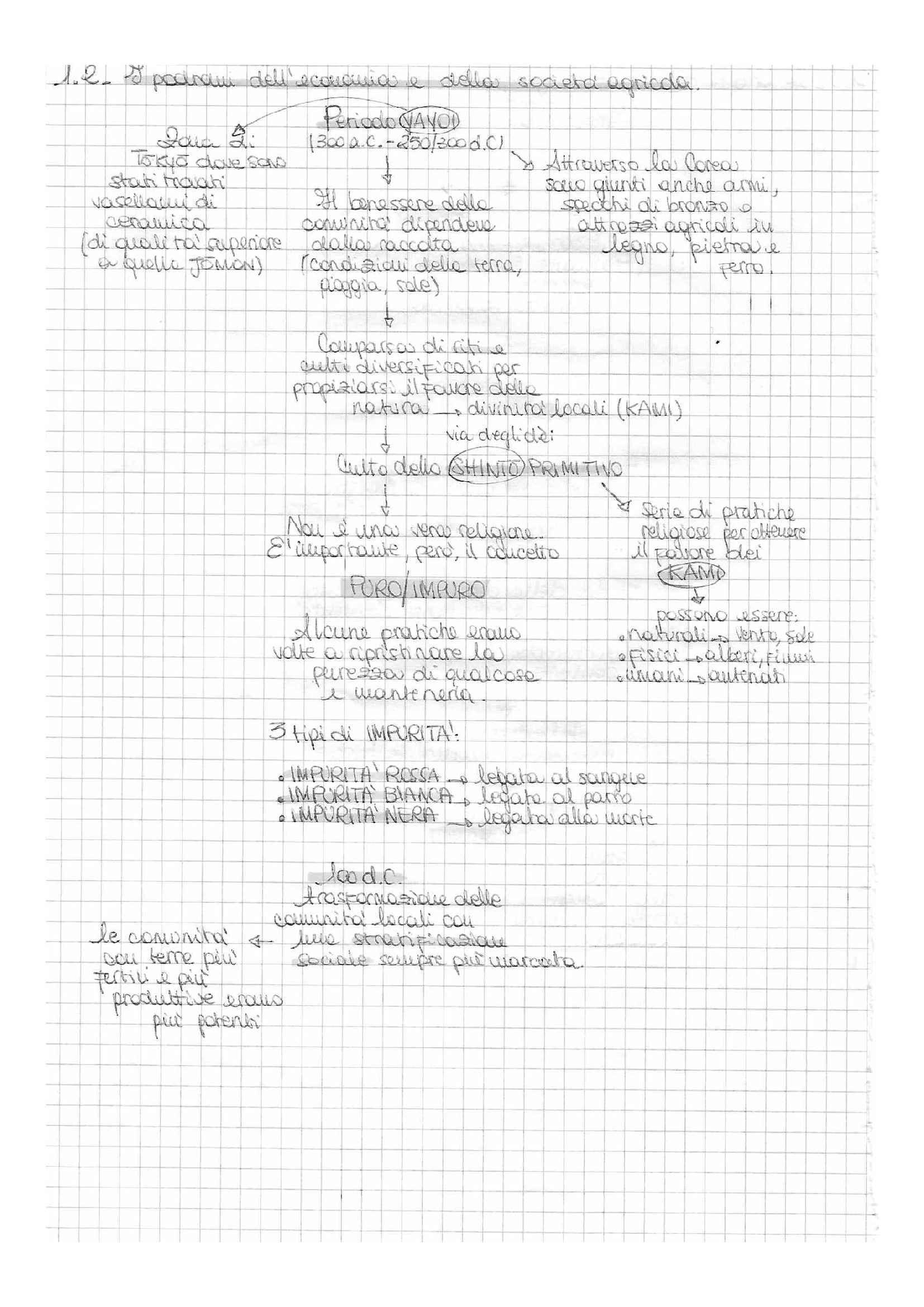 Storia del Giappone - schemi suntivi e appunti, prof. Favi Pag. 6