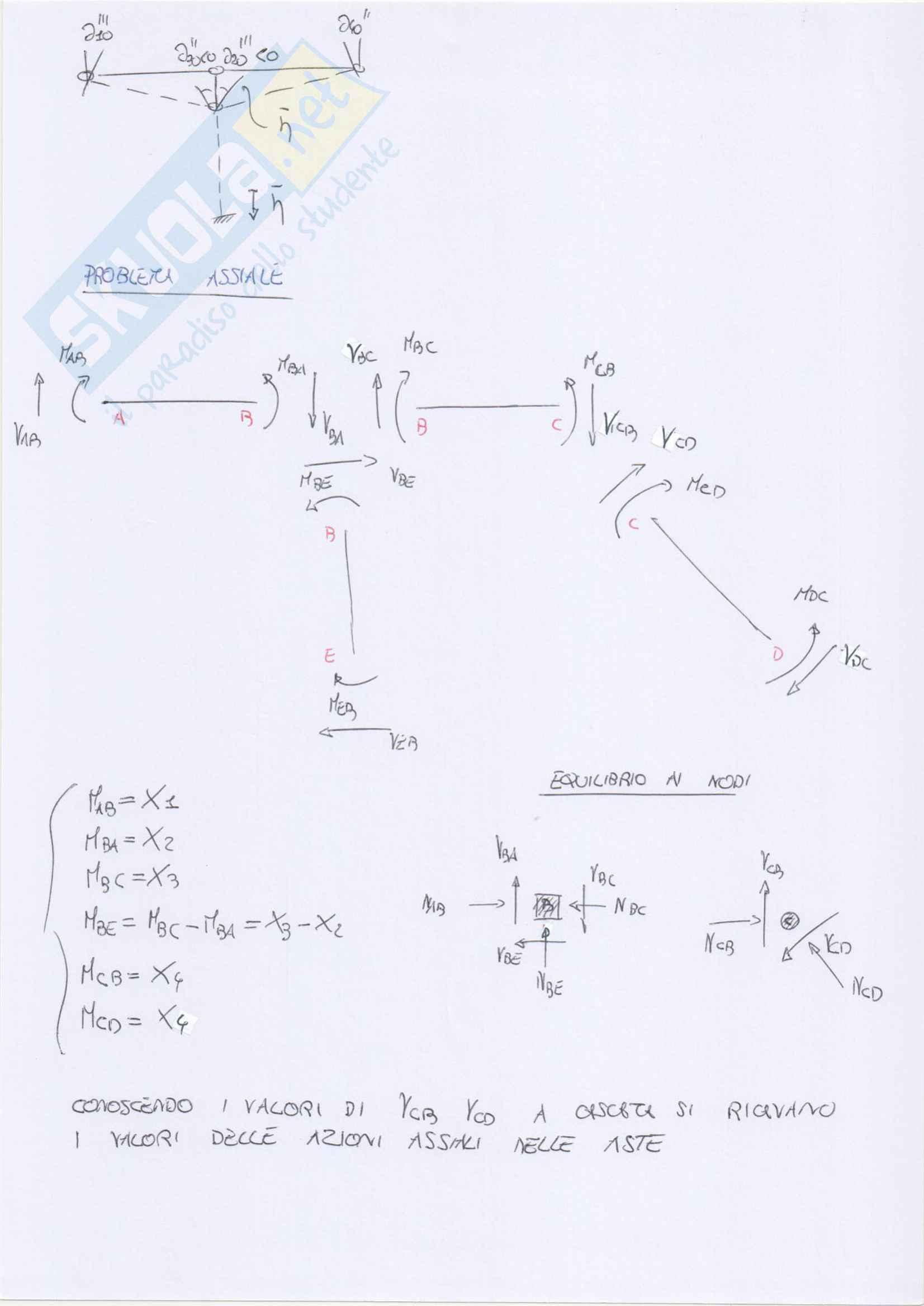 Esercizi svolti su telai iperstatici: metodo delle forze e degli spostamenti e plv Pag. 16