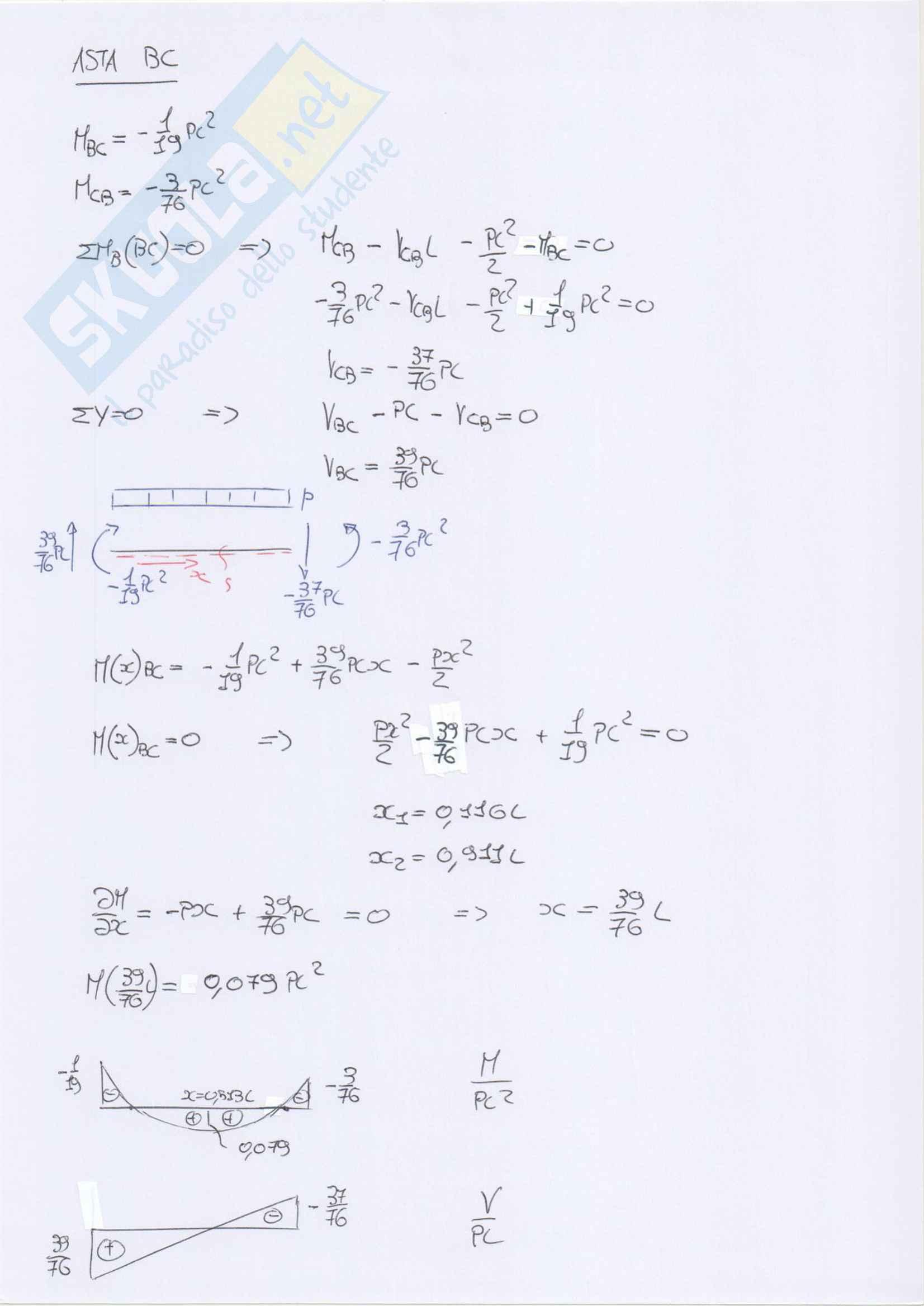 Esercizi svolti su telai iperstatici: metodo delle forze e degli spostamenti e plv Pag. 31