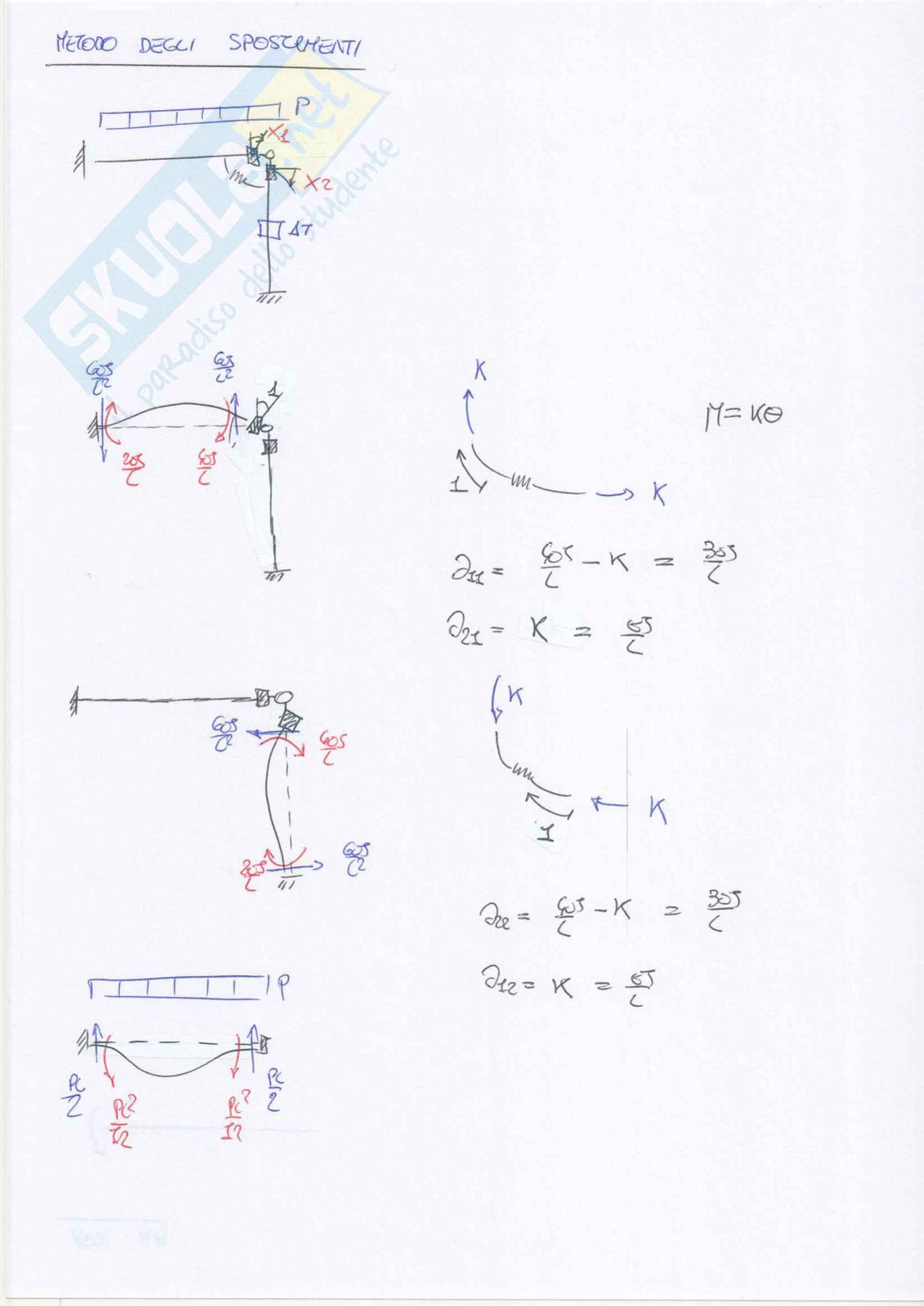 Esercizi svolti su telai iperstatici: metodo delle forze e degli spostamenti e plv Pag. 91