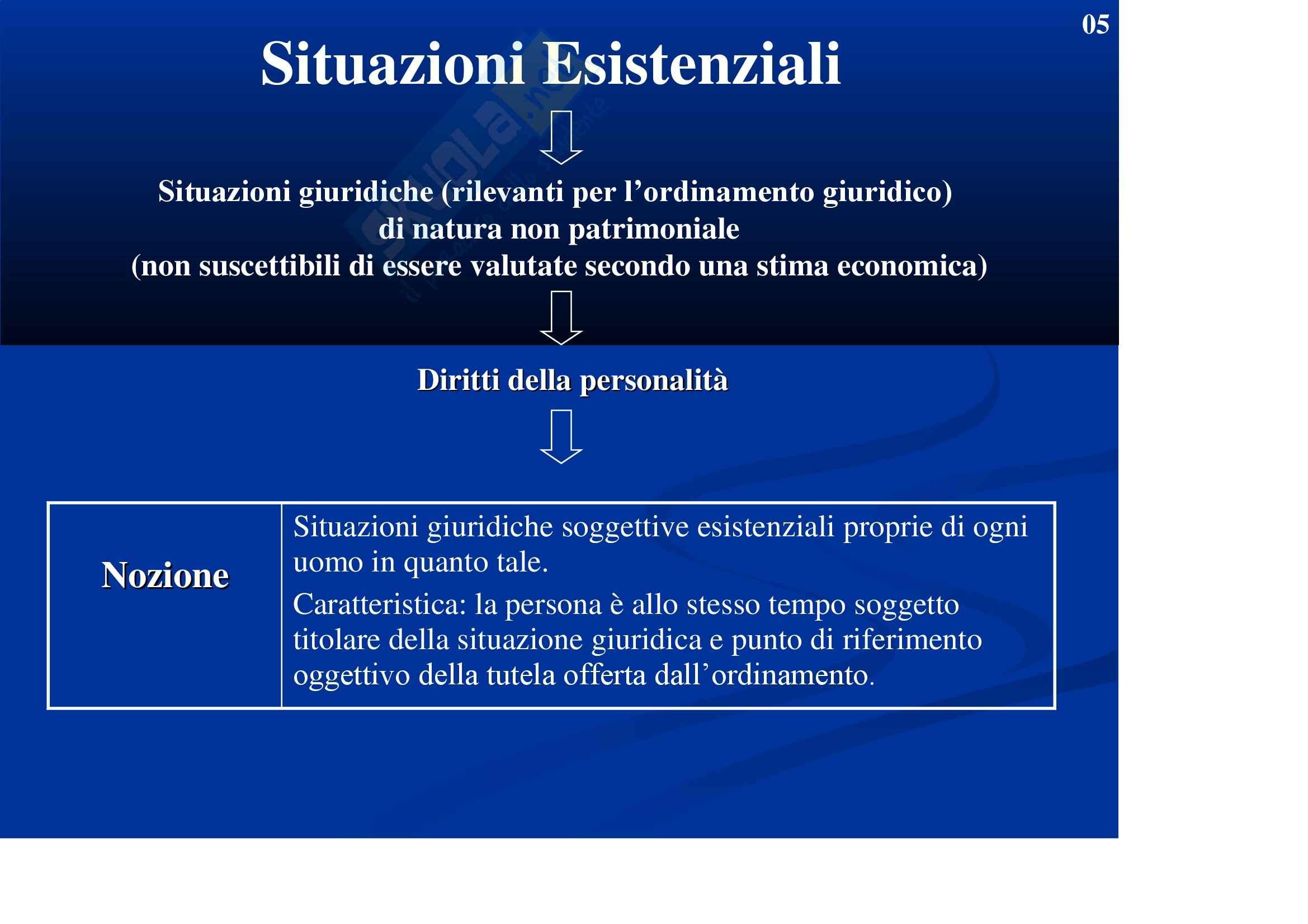 Diritto privato - Slide Pag. 2