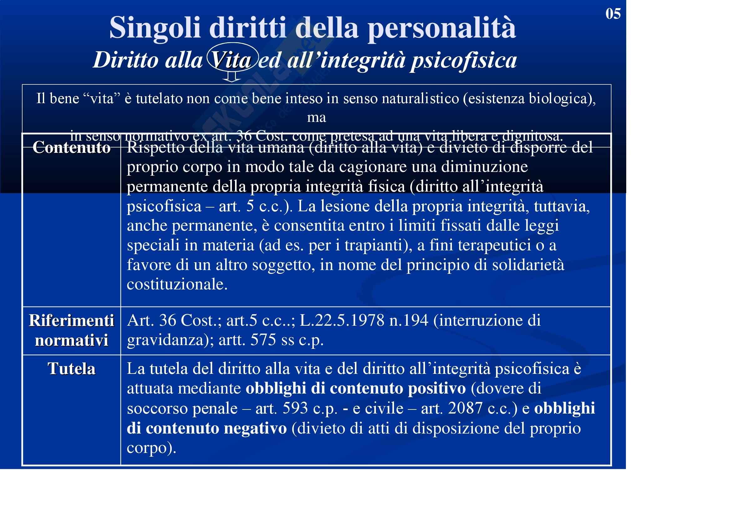 Diritto privato - Slide Pag. 6