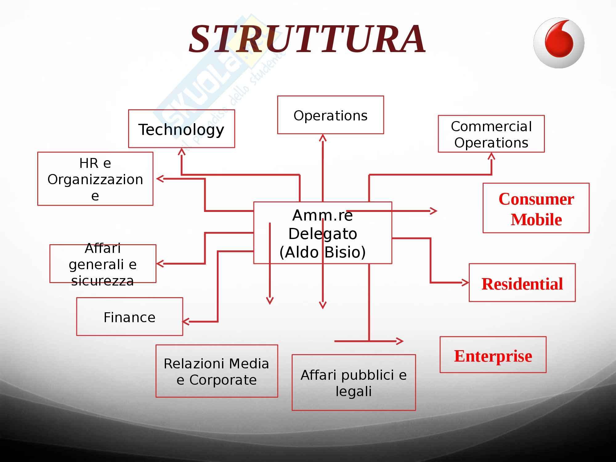 Organizzazione aziendale e gestione dei processi -  esercitazione sul Caso Telefonia Pag. 6