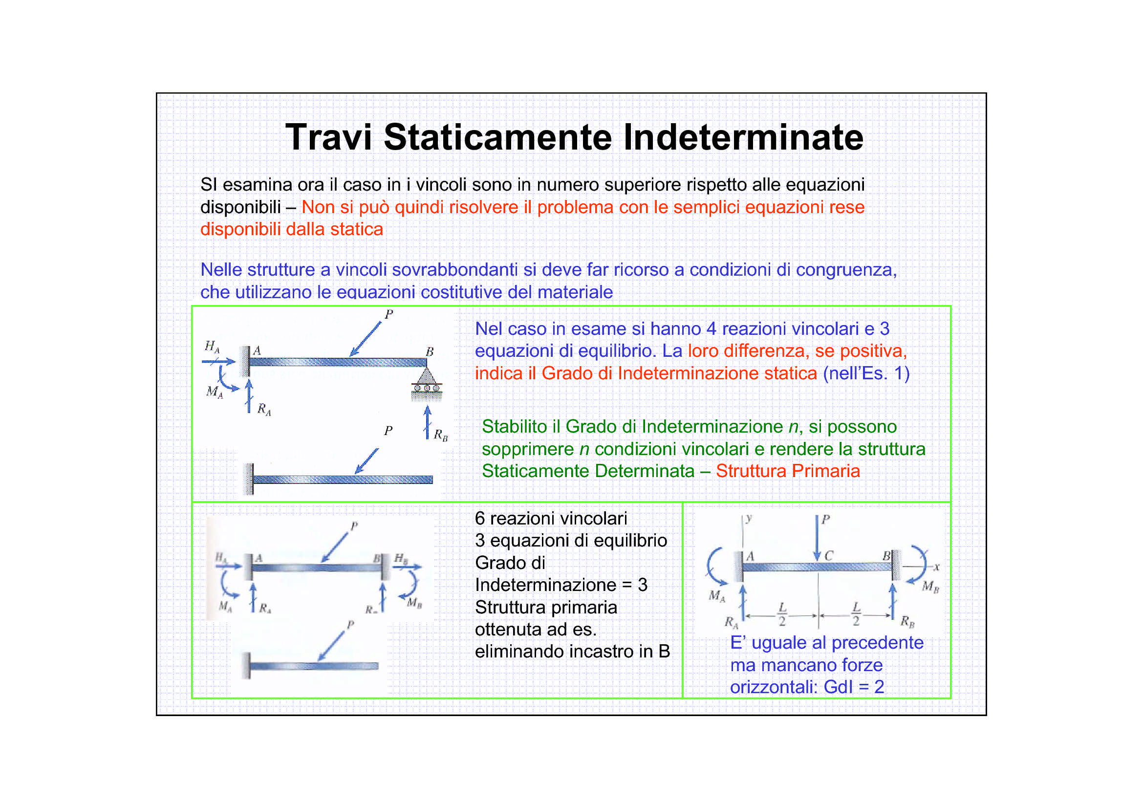 Travi statisticamente indeterminate