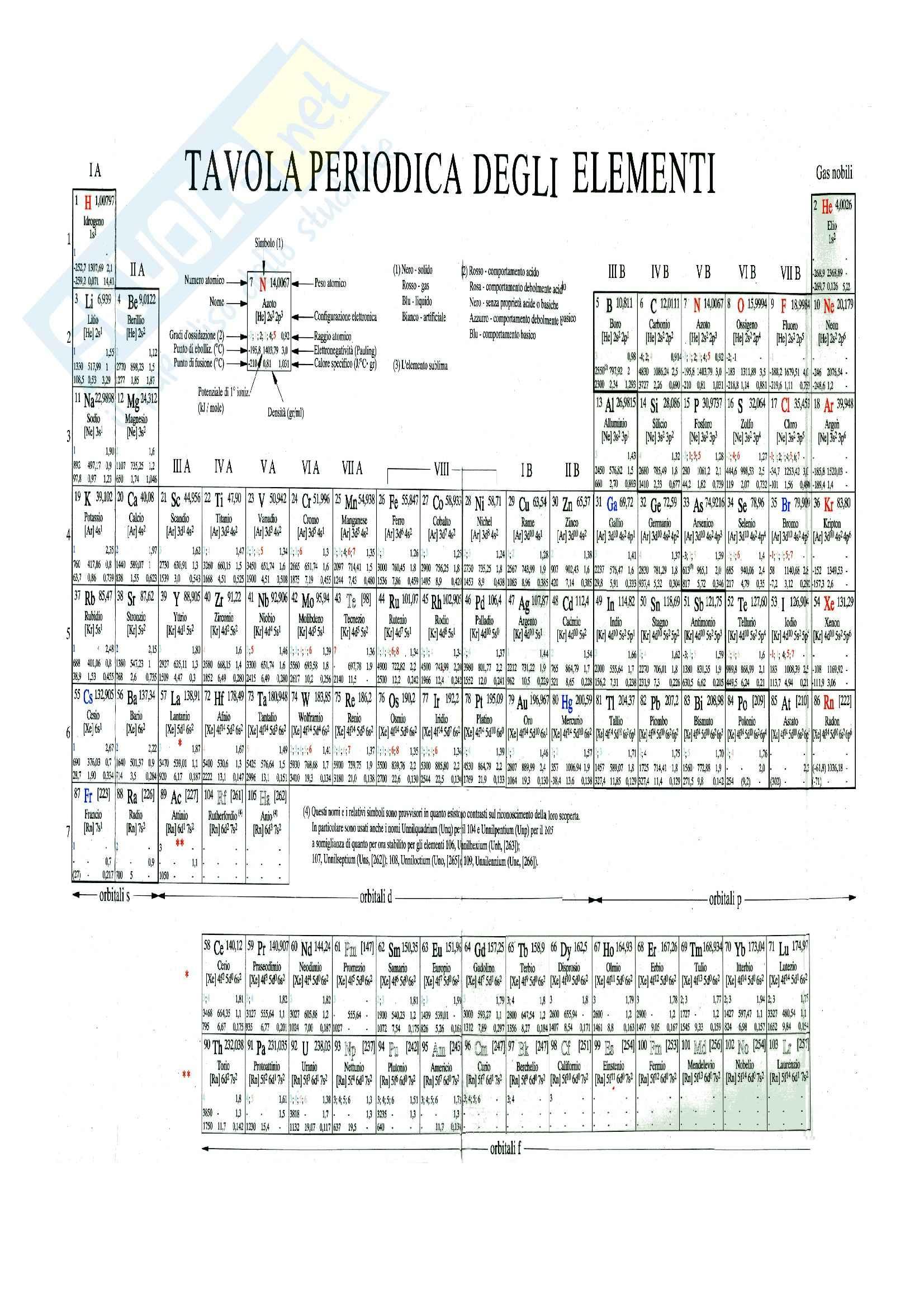 Chimica - tavola periodica degli elementi