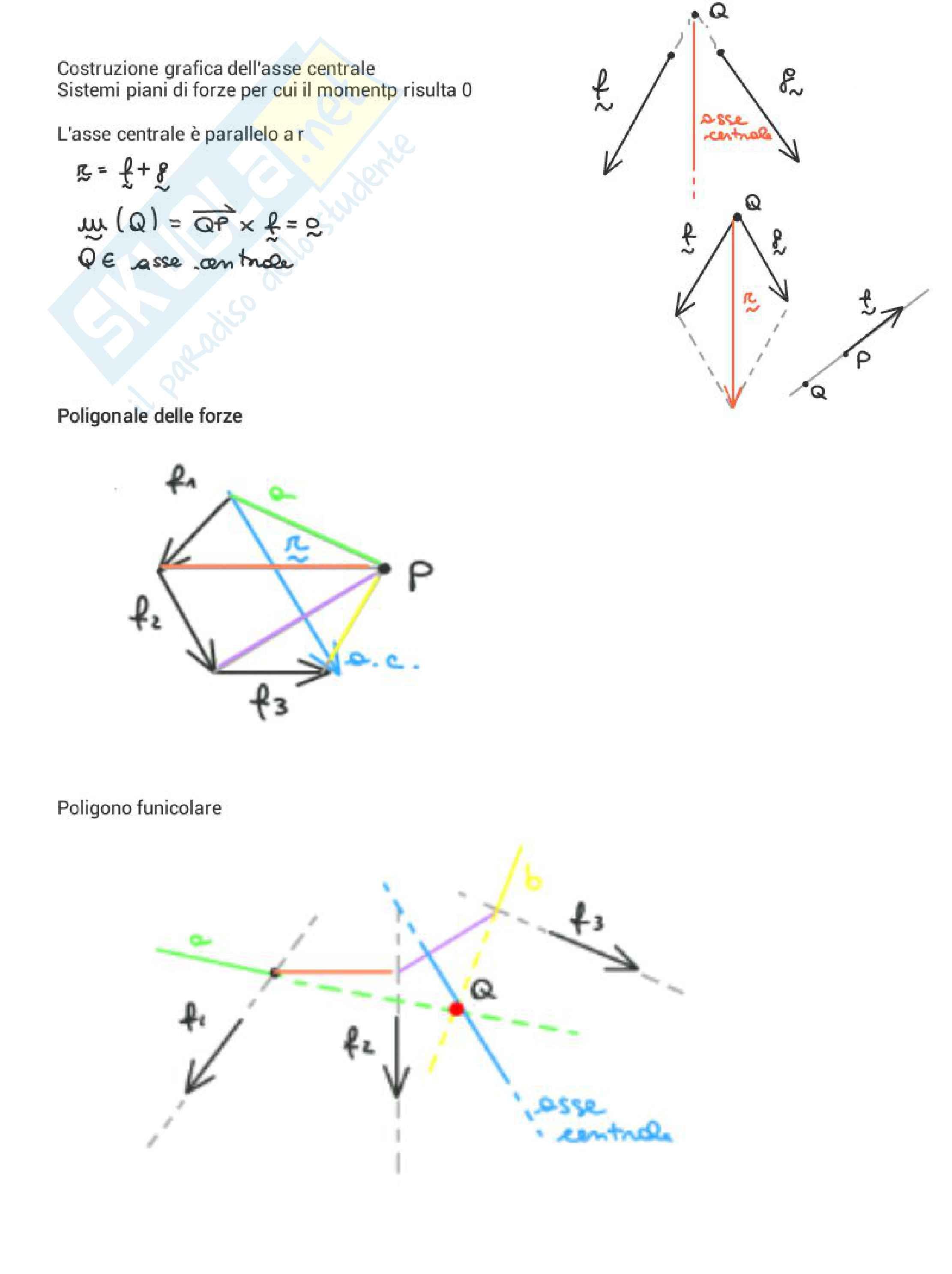 Meccanica delle strutture / statica Pag. 16