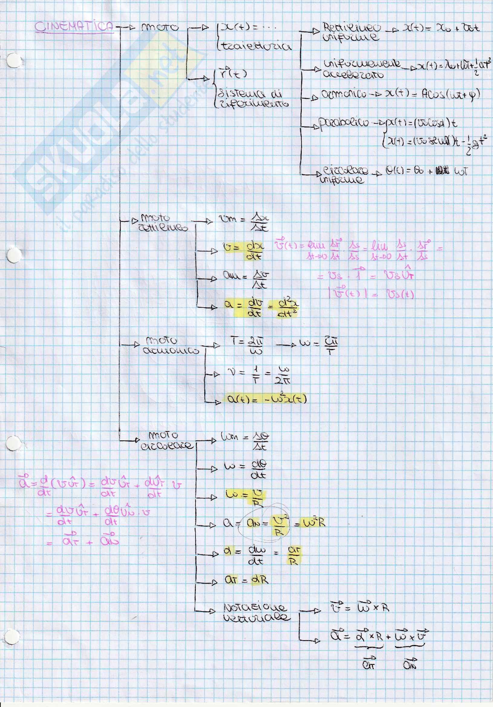 Fisica sperimentale(meccanica, termodinamica, elettromagnetismo) schemi a cascata + dimostrazioni
