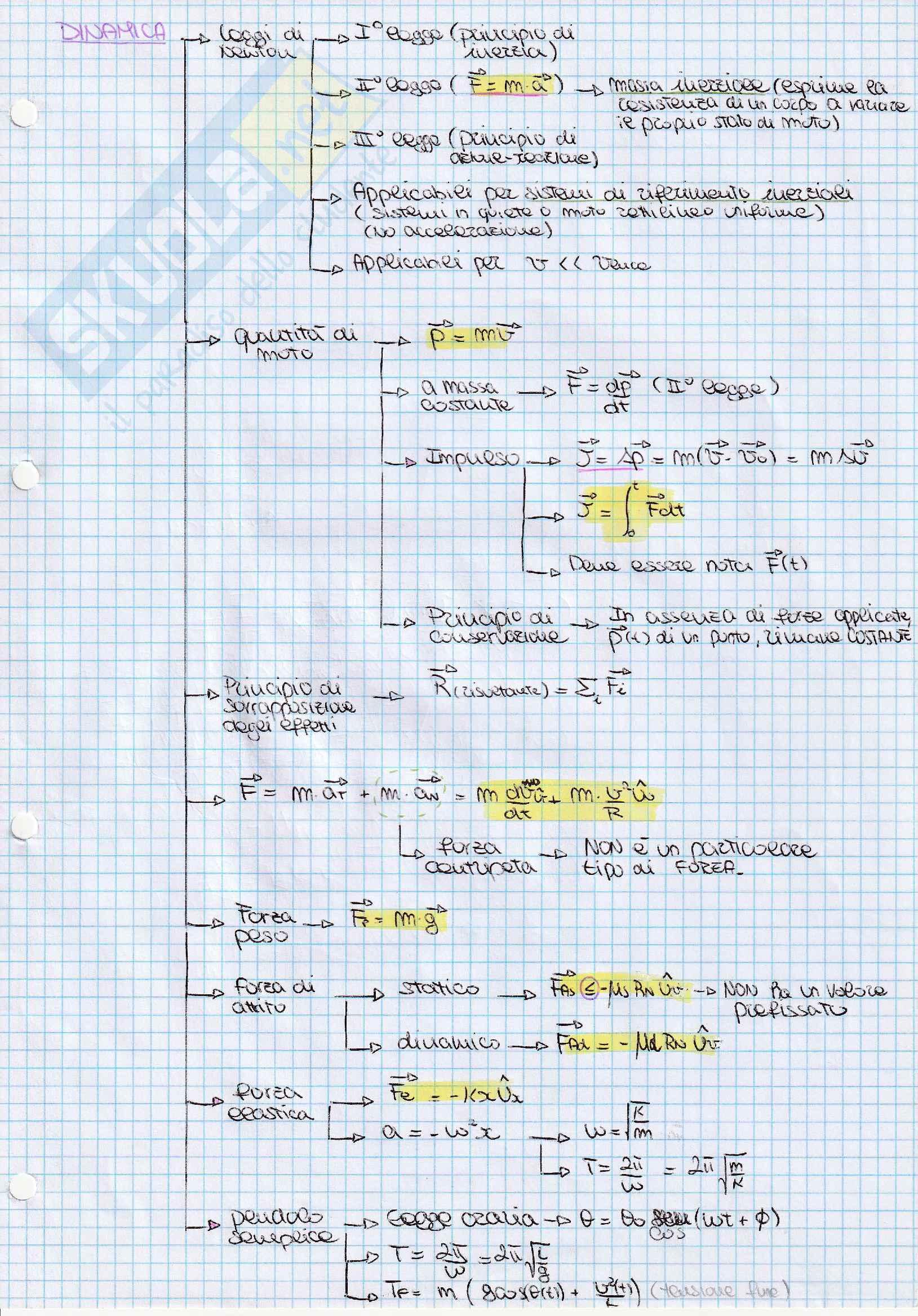 Fisica sperimentale(meccanica, termodinamica, elettromagnetismo) schemi a cascata + dimostrazioni Pag. 2