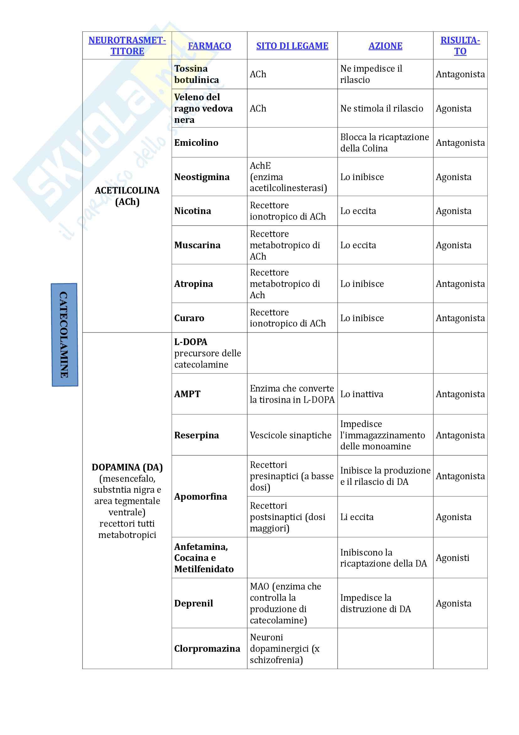 Neurotrasmettitori e farmaci