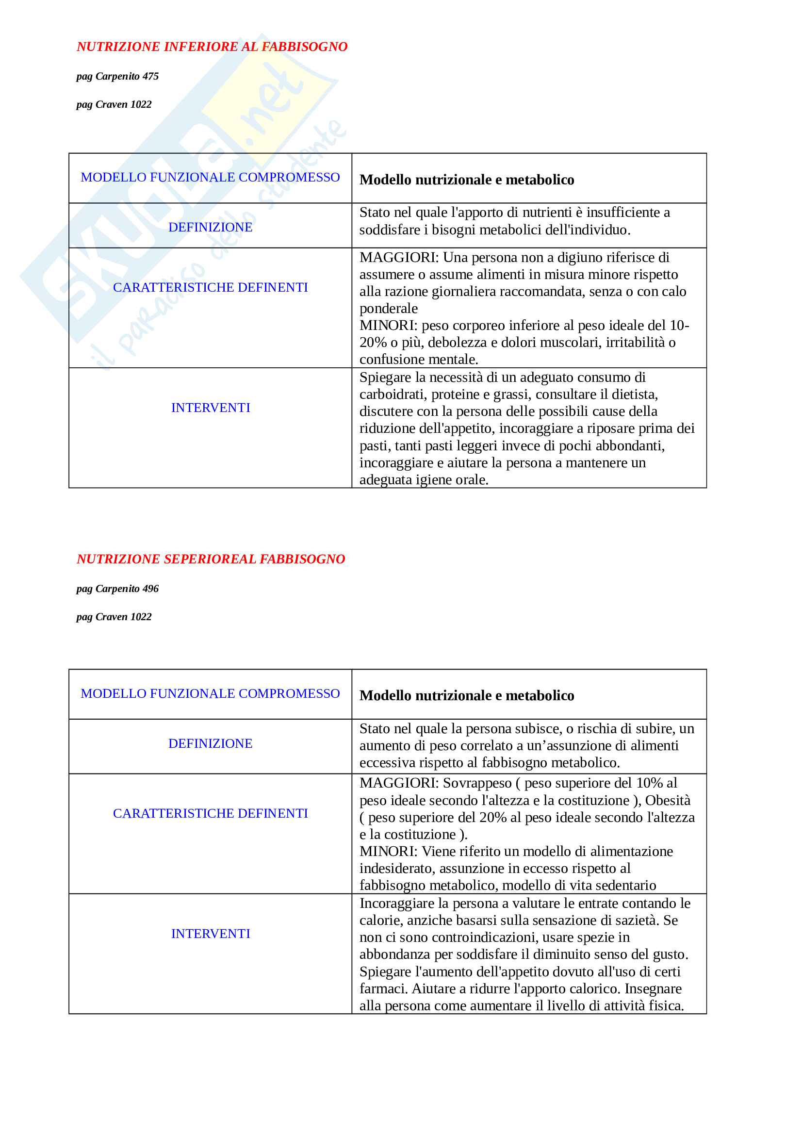 Diagnosi infermieristiche Pag. 11