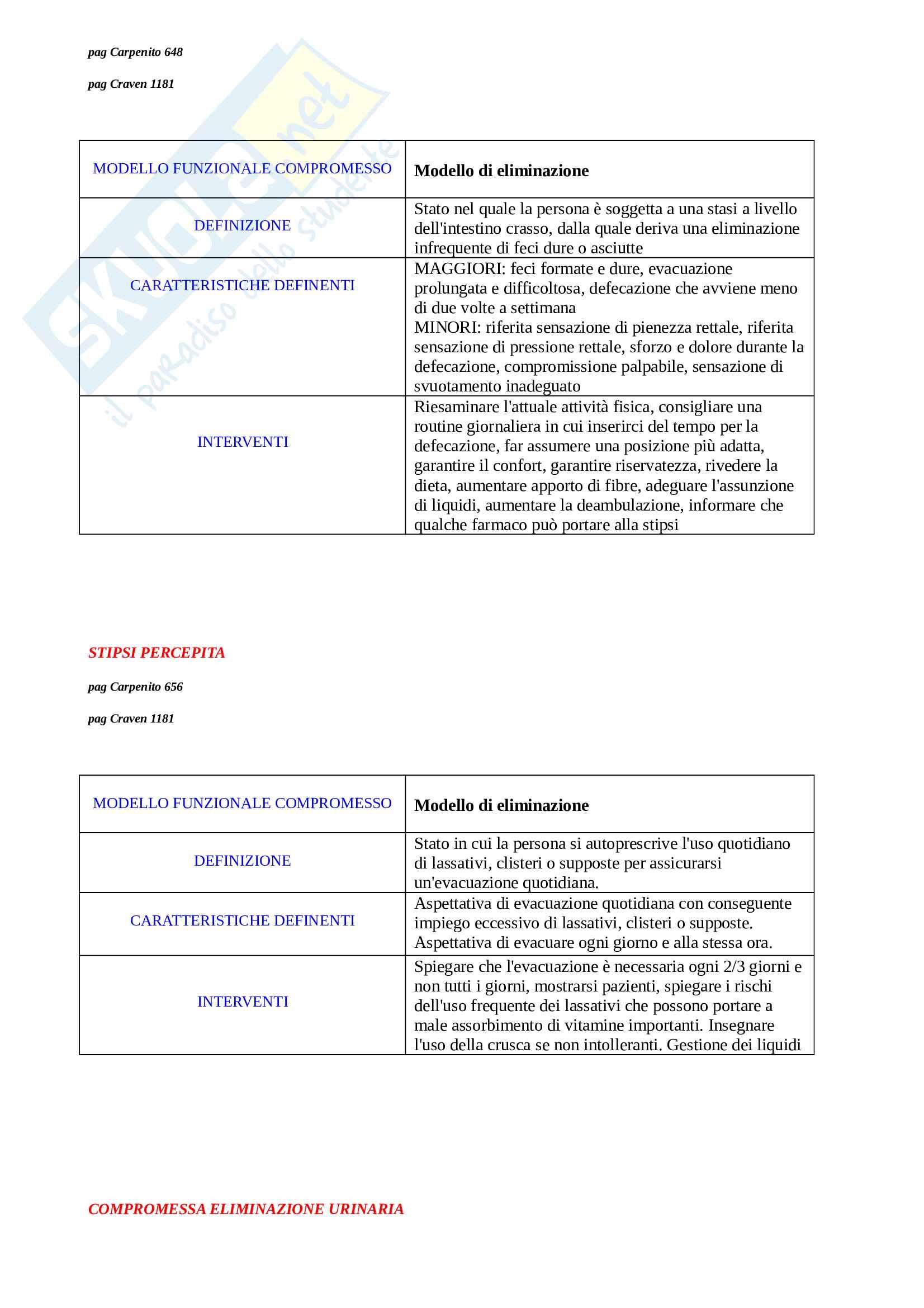 Diagnosi infermieristiche Pag. 16