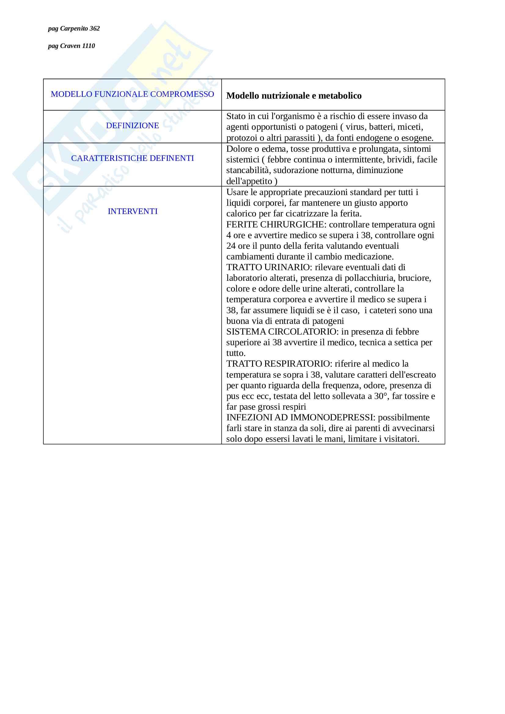 Diagnosi infermieristiche Pag. 21