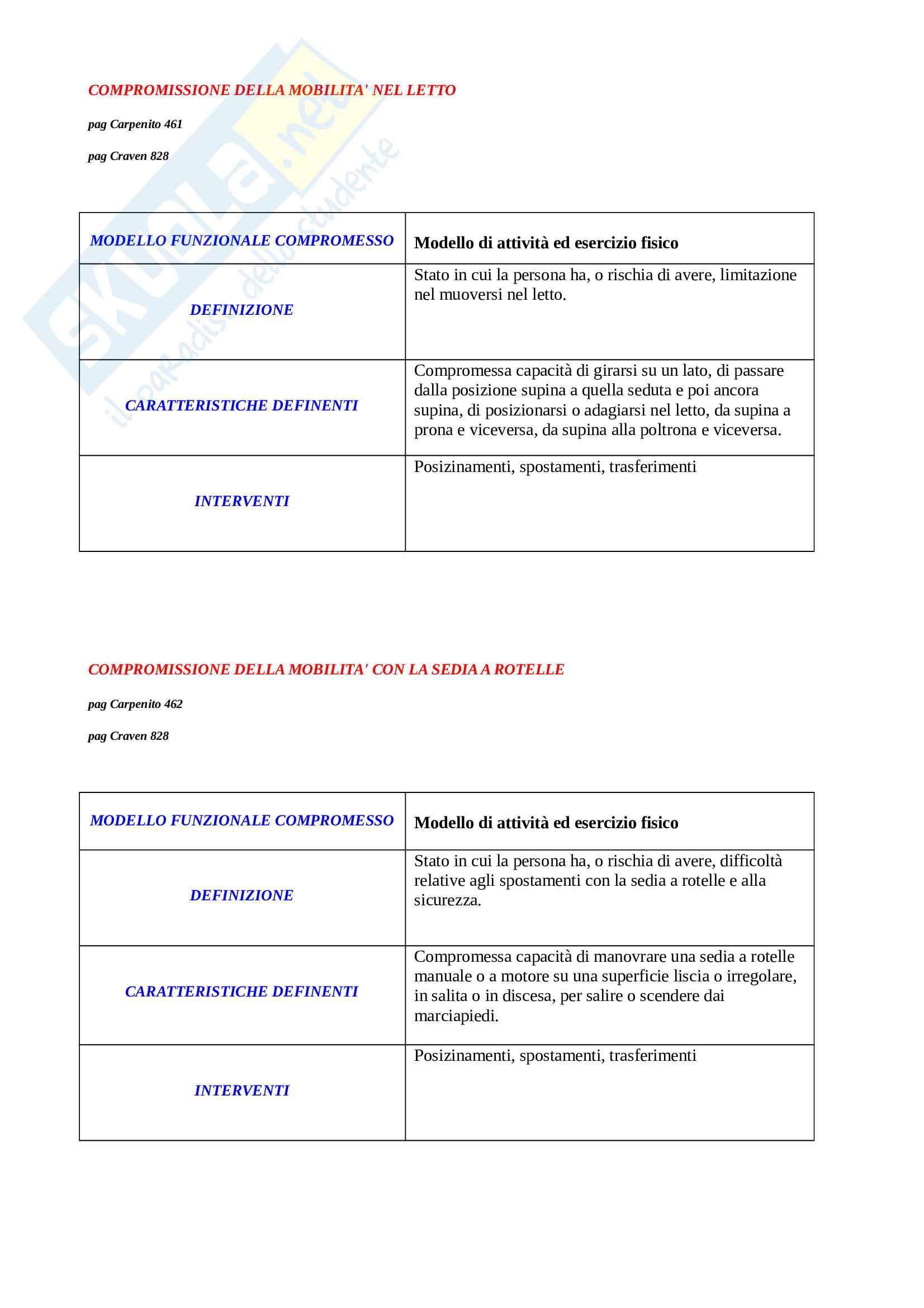 Diagnosi infermieristiche Pag. 6