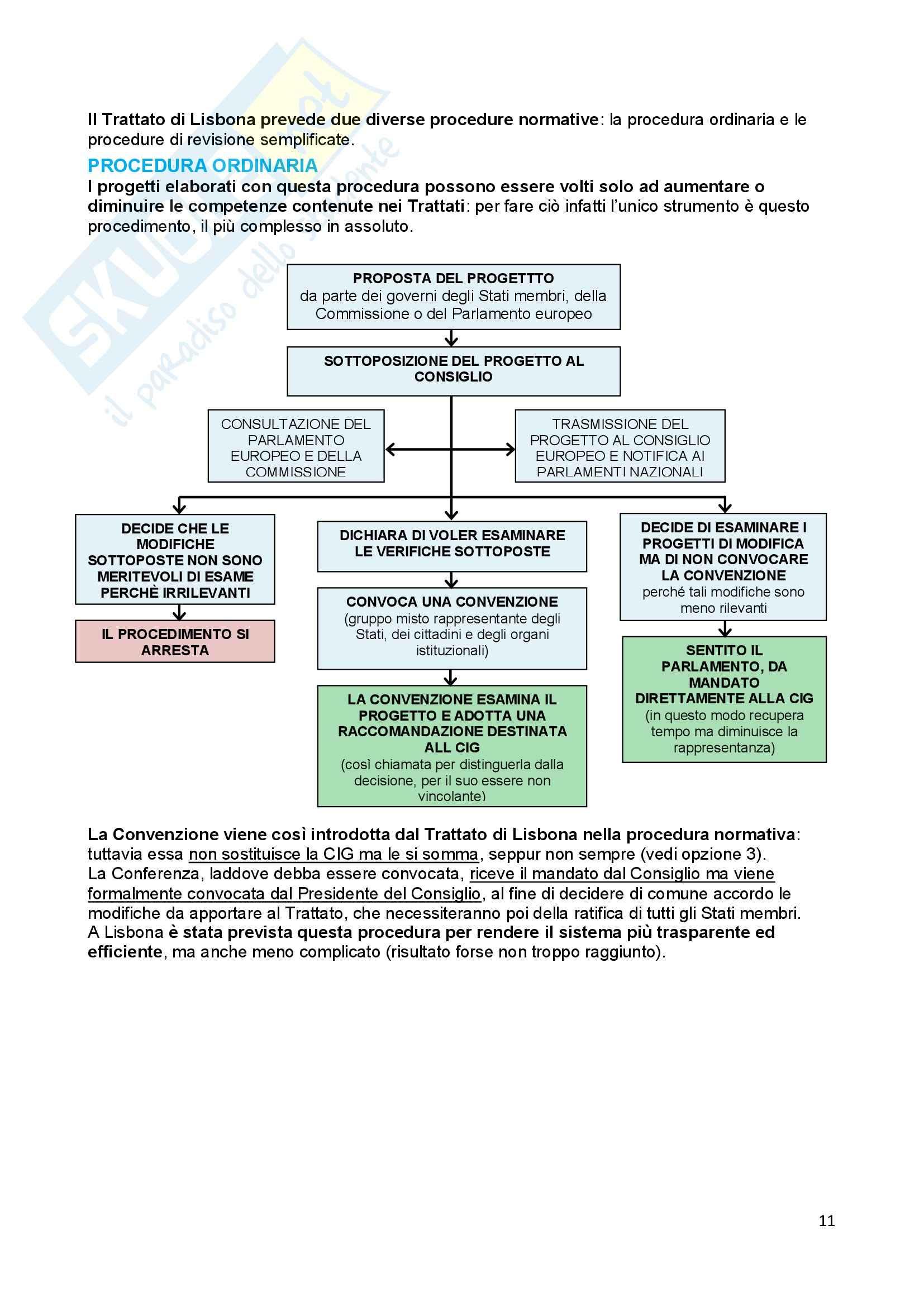 Riassunto esame Diritto dell'Unione Europea, prof. Baruffi, libro consigliato Tesauro Pag. 11