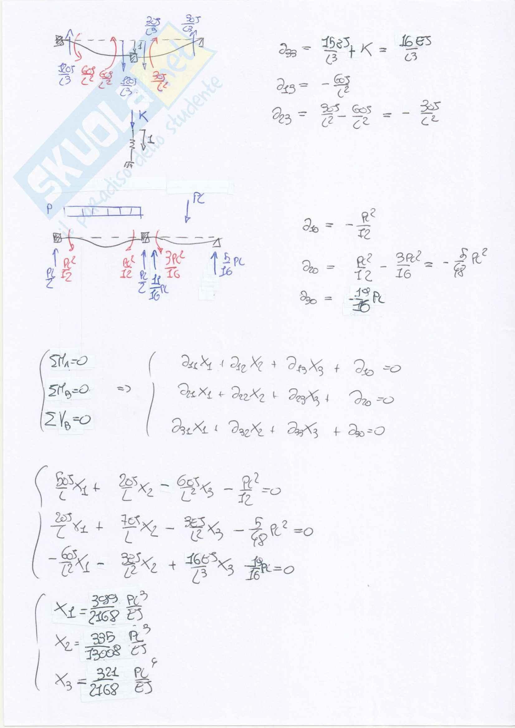 Esercizi svolti su telai iperstatici Pag. 86