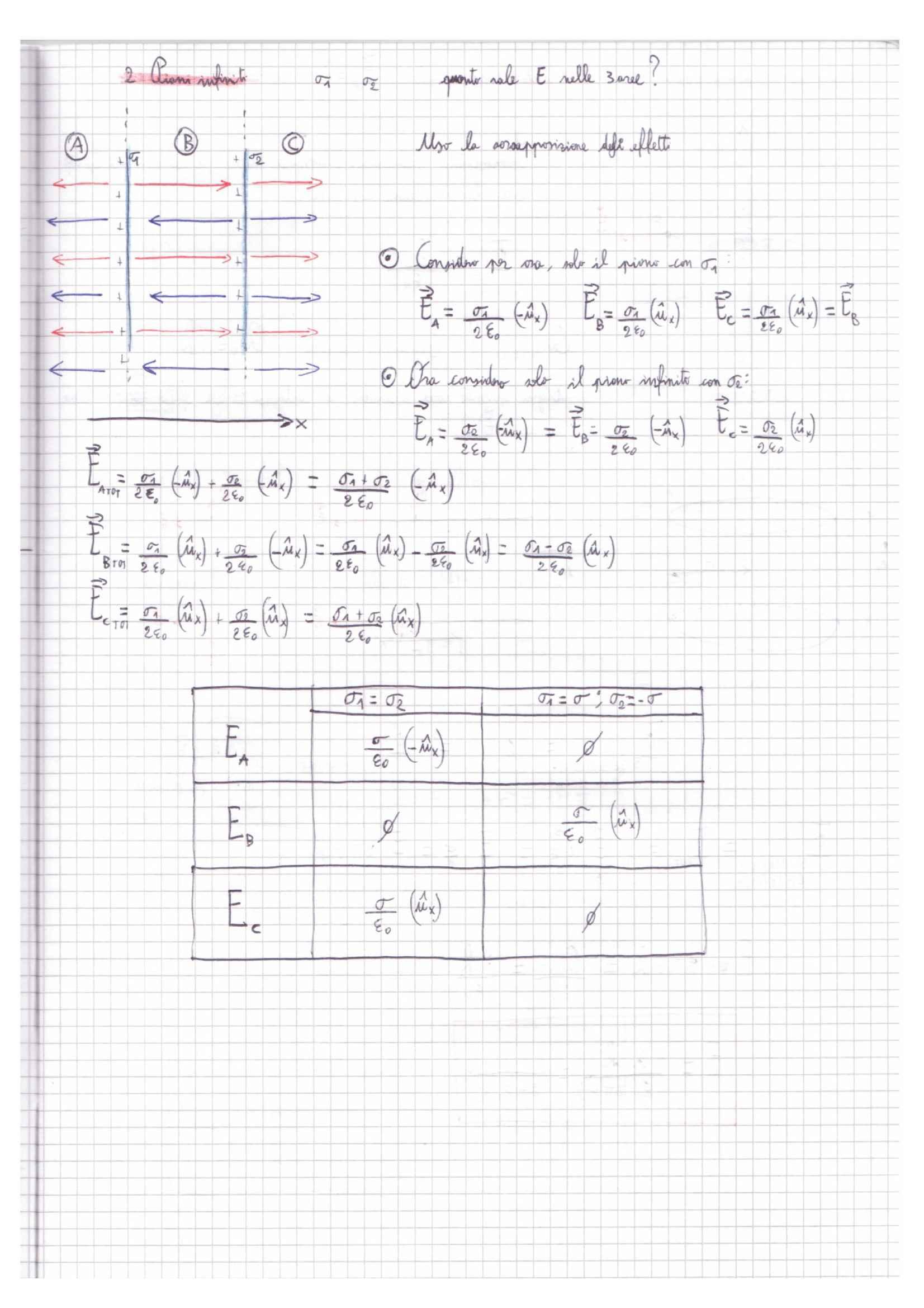 Fisica 2 - Esercizi svolti Pag. 6