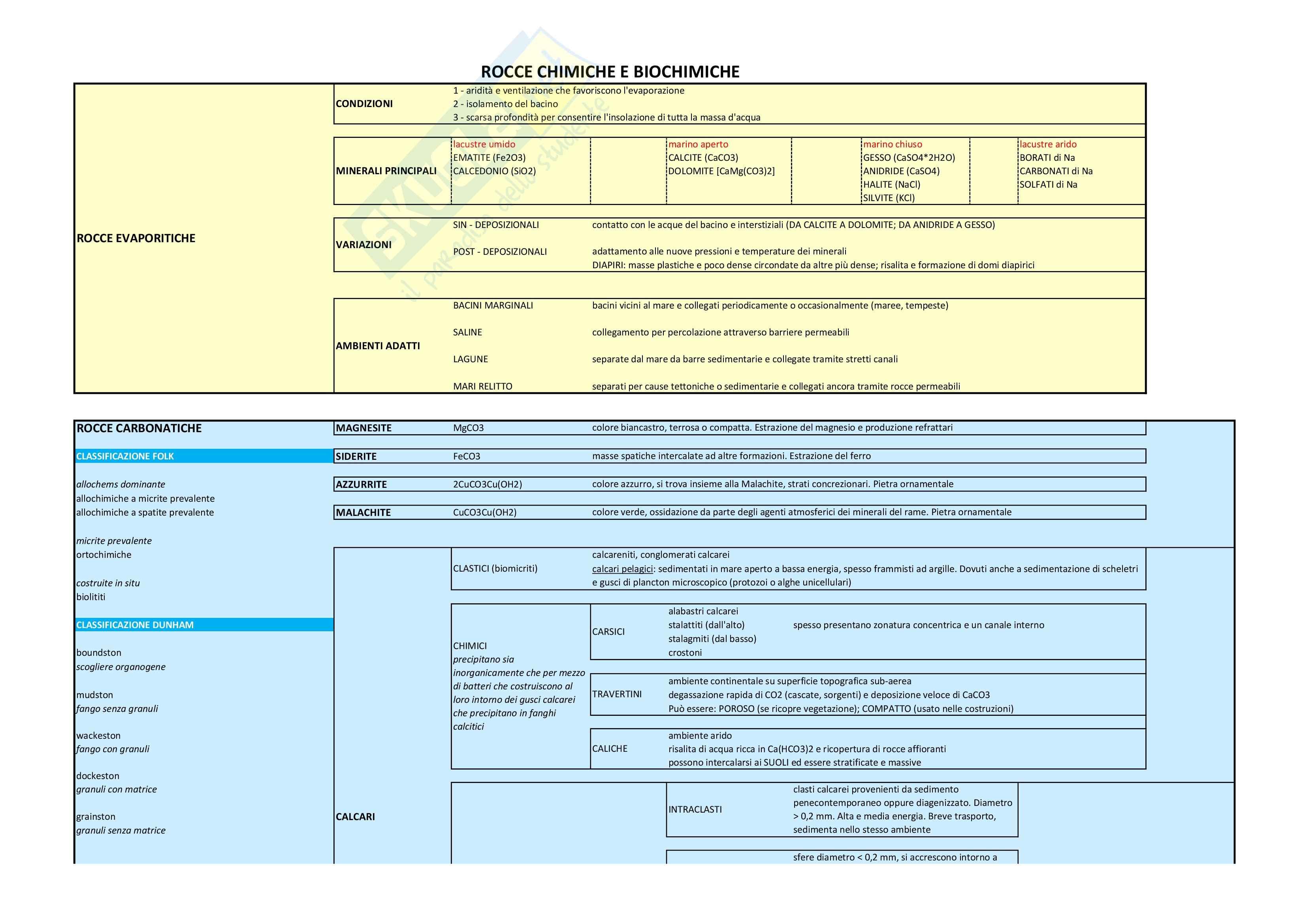 Sedimentologia - Schema di classificazione delle rocce sedimentarie, chimiche e biochimiche