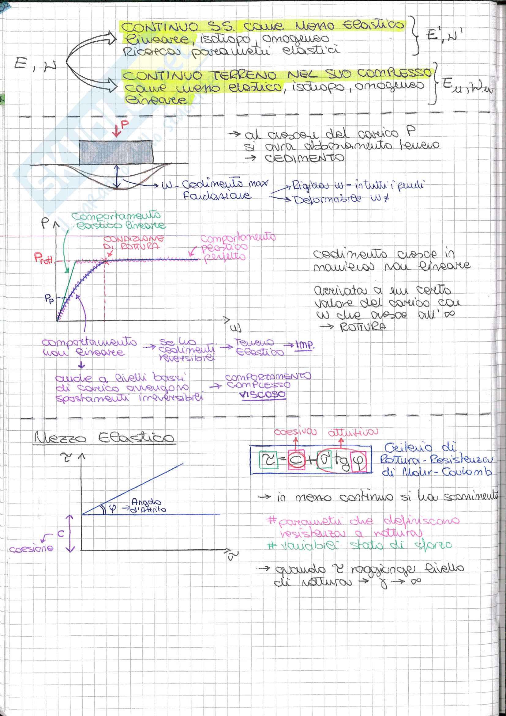 Riassunto esame Fondamenti di Geotecnica, prof. Desideri, libro consigliato Lezioni di meccanica delle terre, A. Burghignoli:  modellazione del comportamento meccanico del terreno Pag. 31
