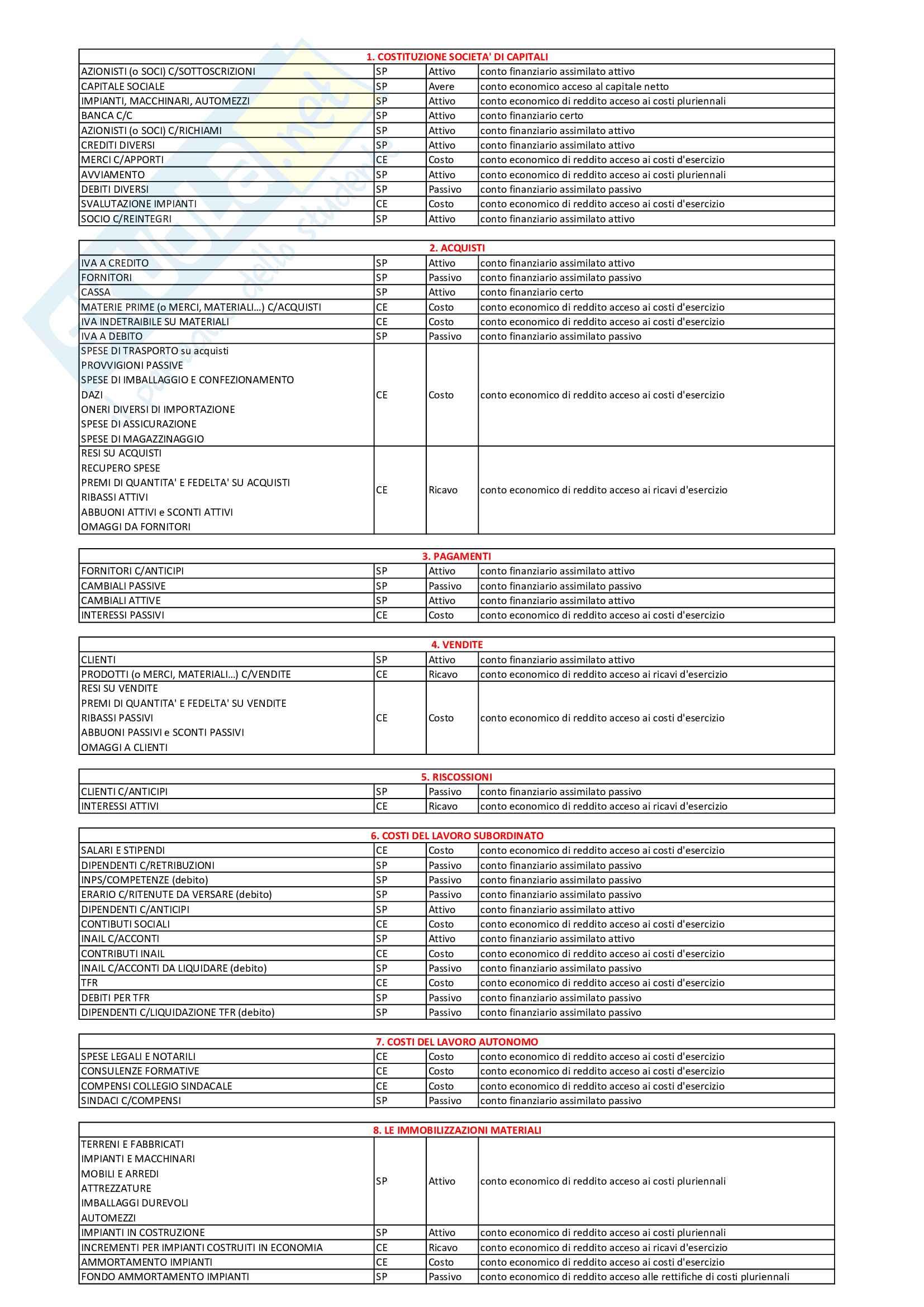 Natura e destinazione dei conti: elenco dettagliato di tutti i conti con relativa natura e collocazione nello Stato Patrimoniale o Conto Economico, esame di Ragioneria Generale