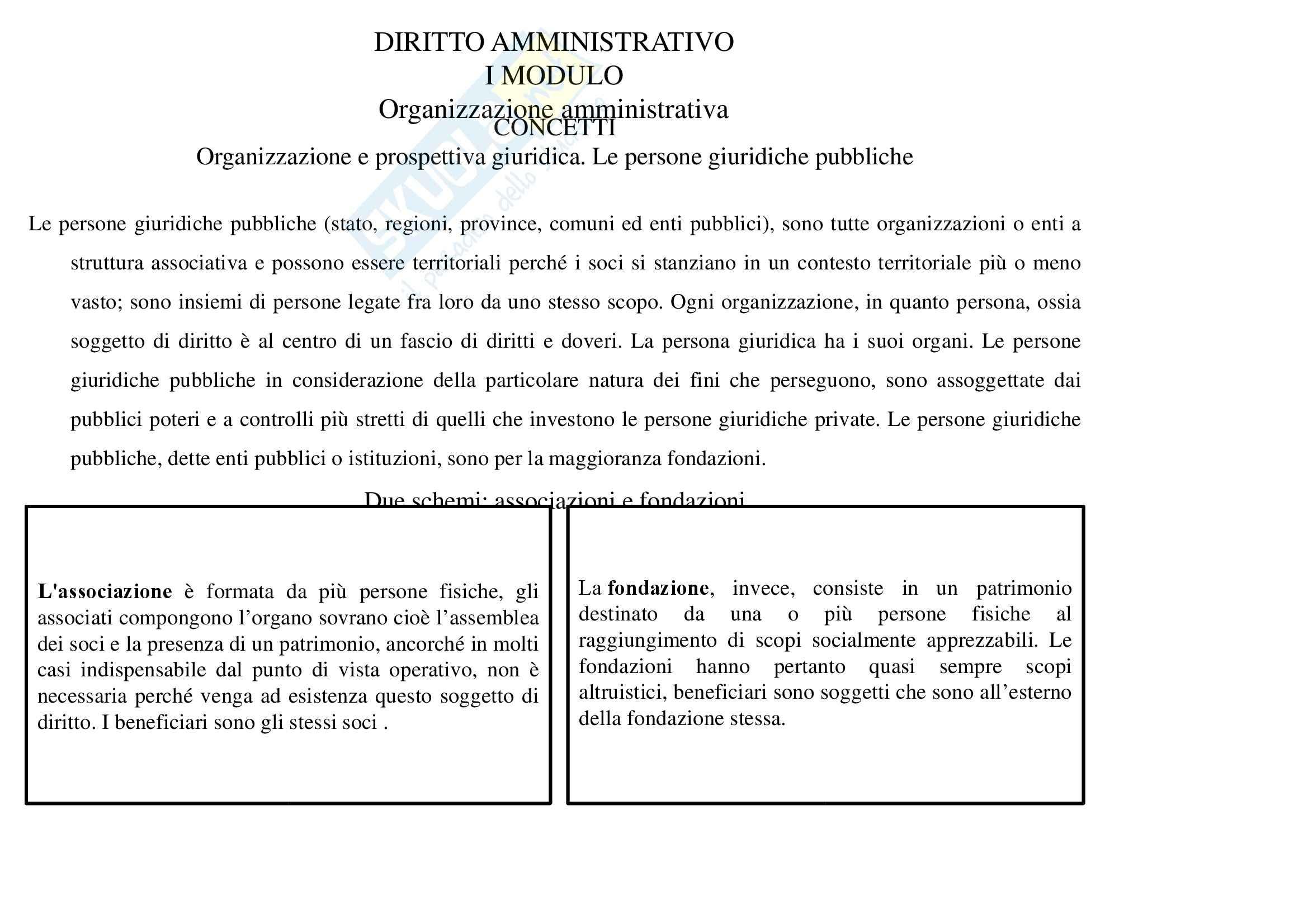 Diritto amministrativo - concetti
