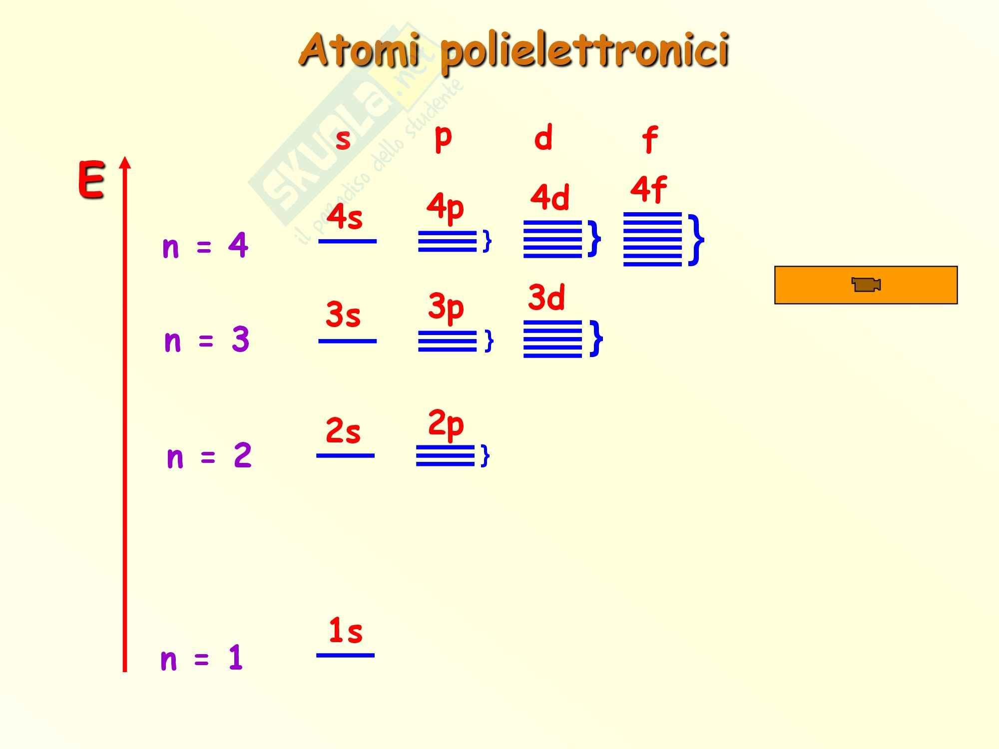 Chimica inorganica - regole di riempimento degli orbitali Pag. 2