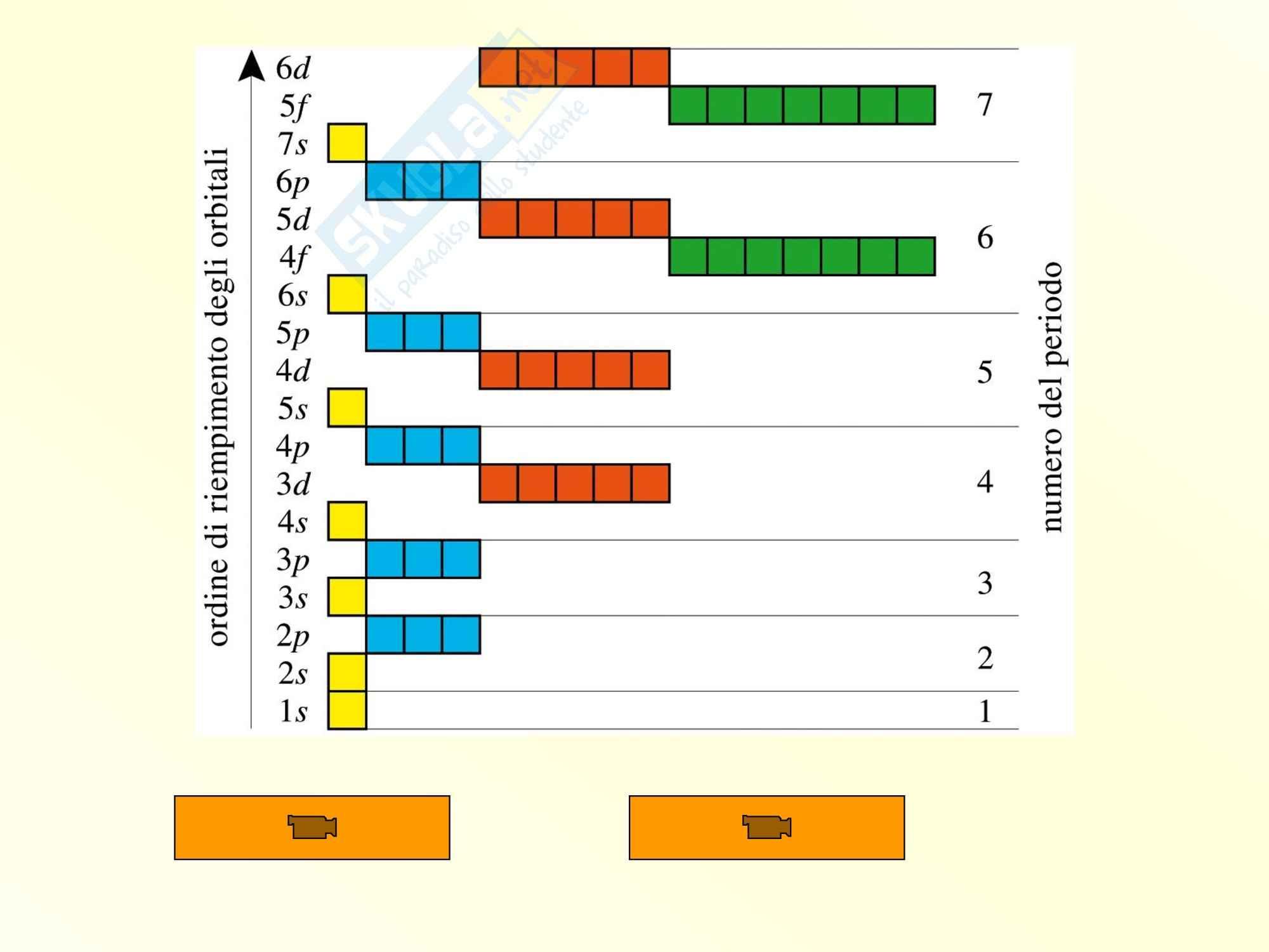 Chimica inorganica - regole di riempimento degli orbitali Pag. 6