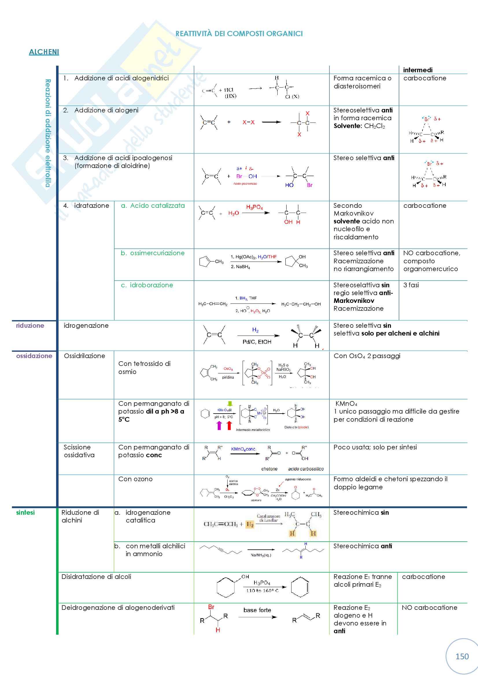 Tabella riassuntiva di reattività dei composti organici