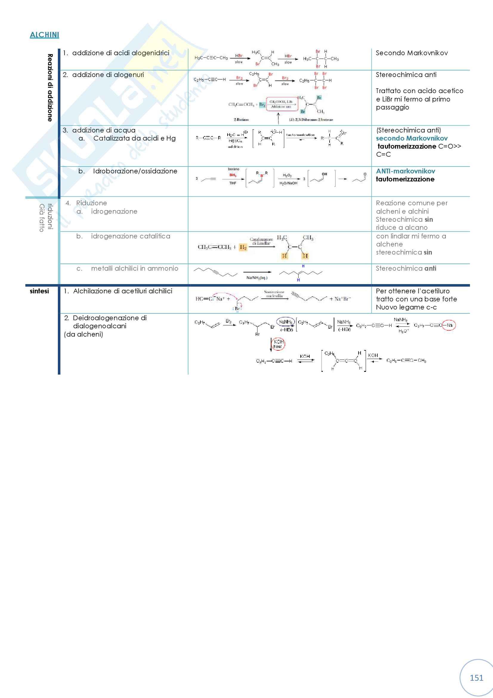 Tabella riassuntiva di reattività dei composti organici Pag. 2