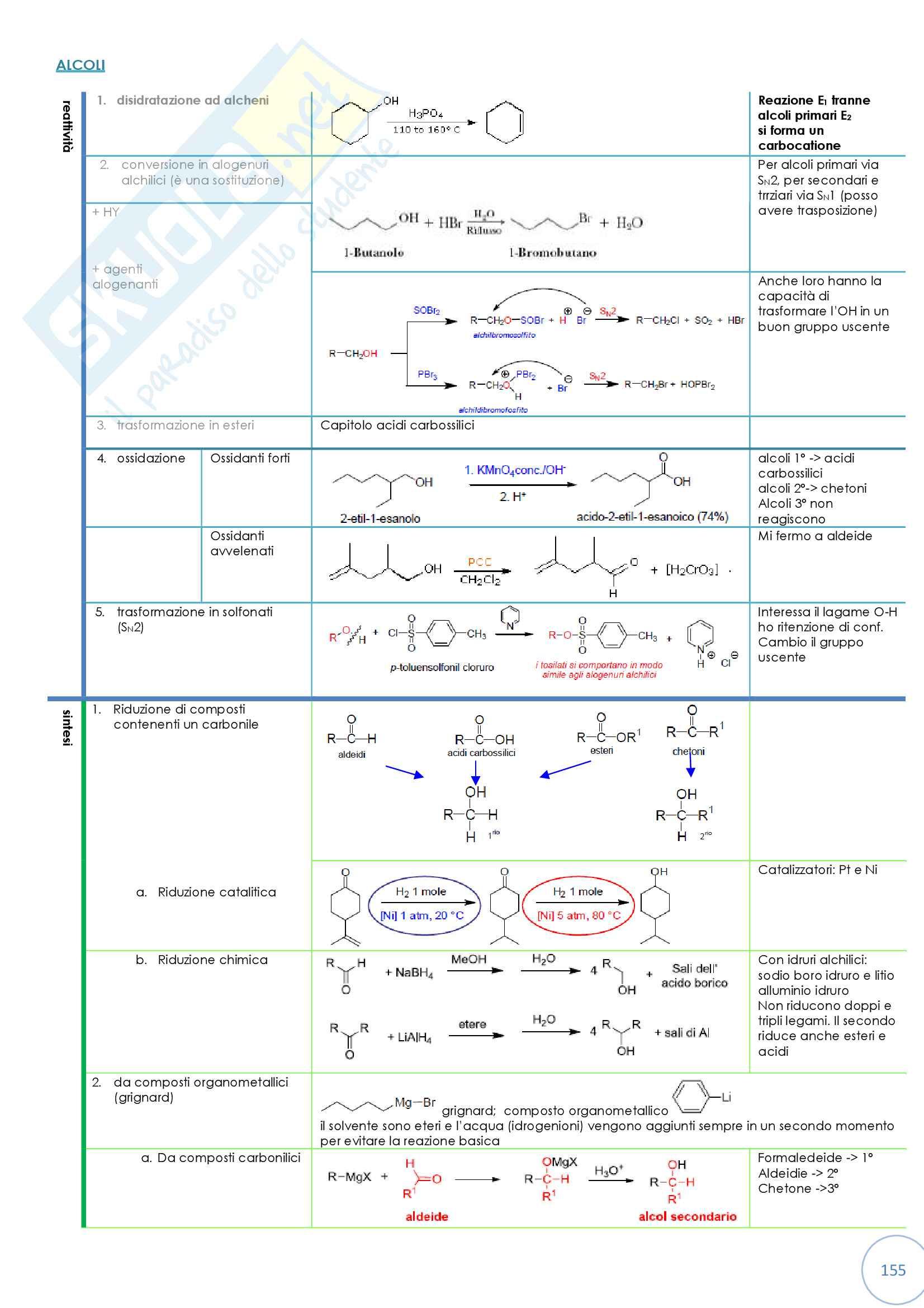 Tabella riassuntiva di reattività dei composti organici Pag. 6