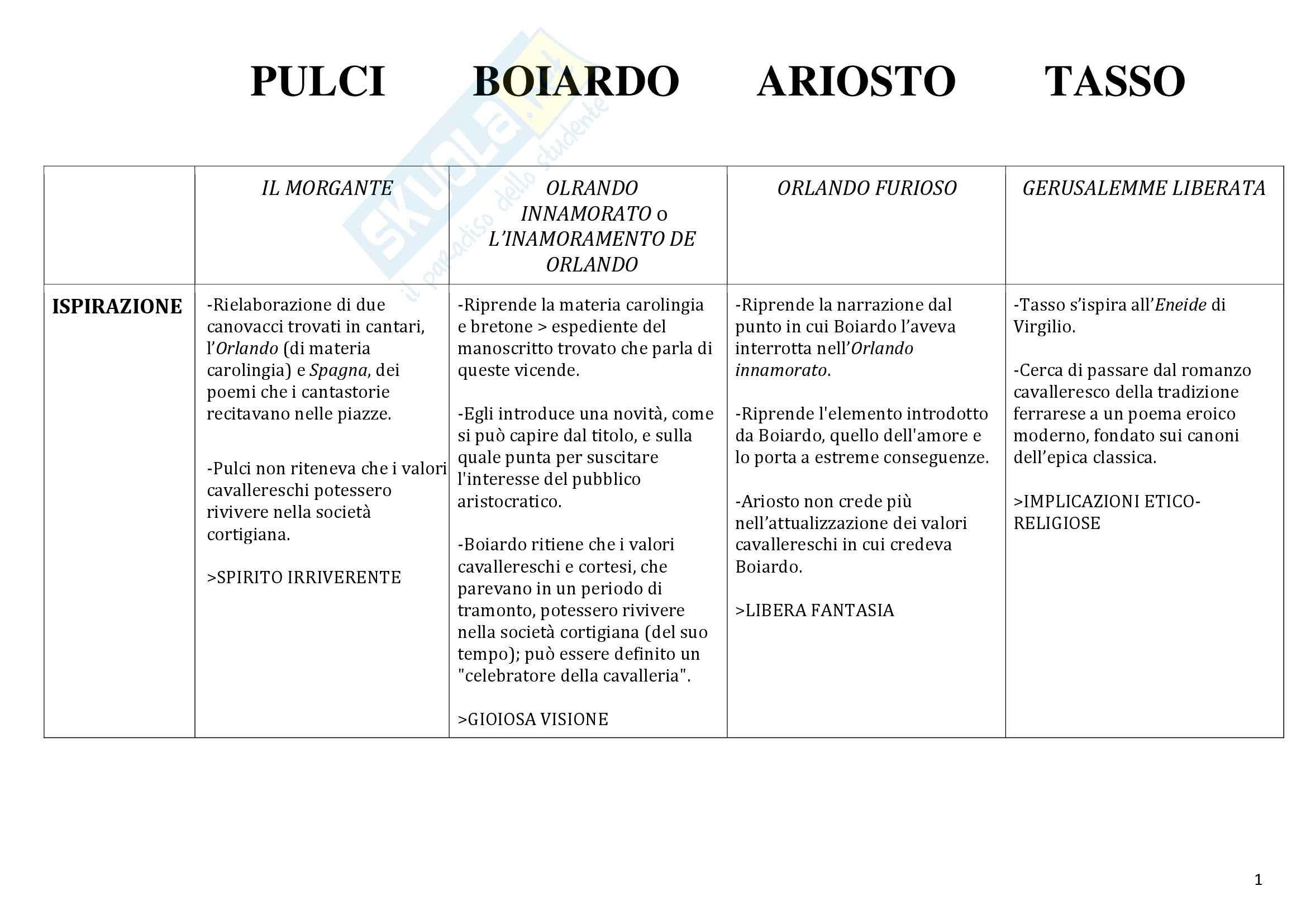 Confronto tra poemi: Appunti di Letteratura italiana