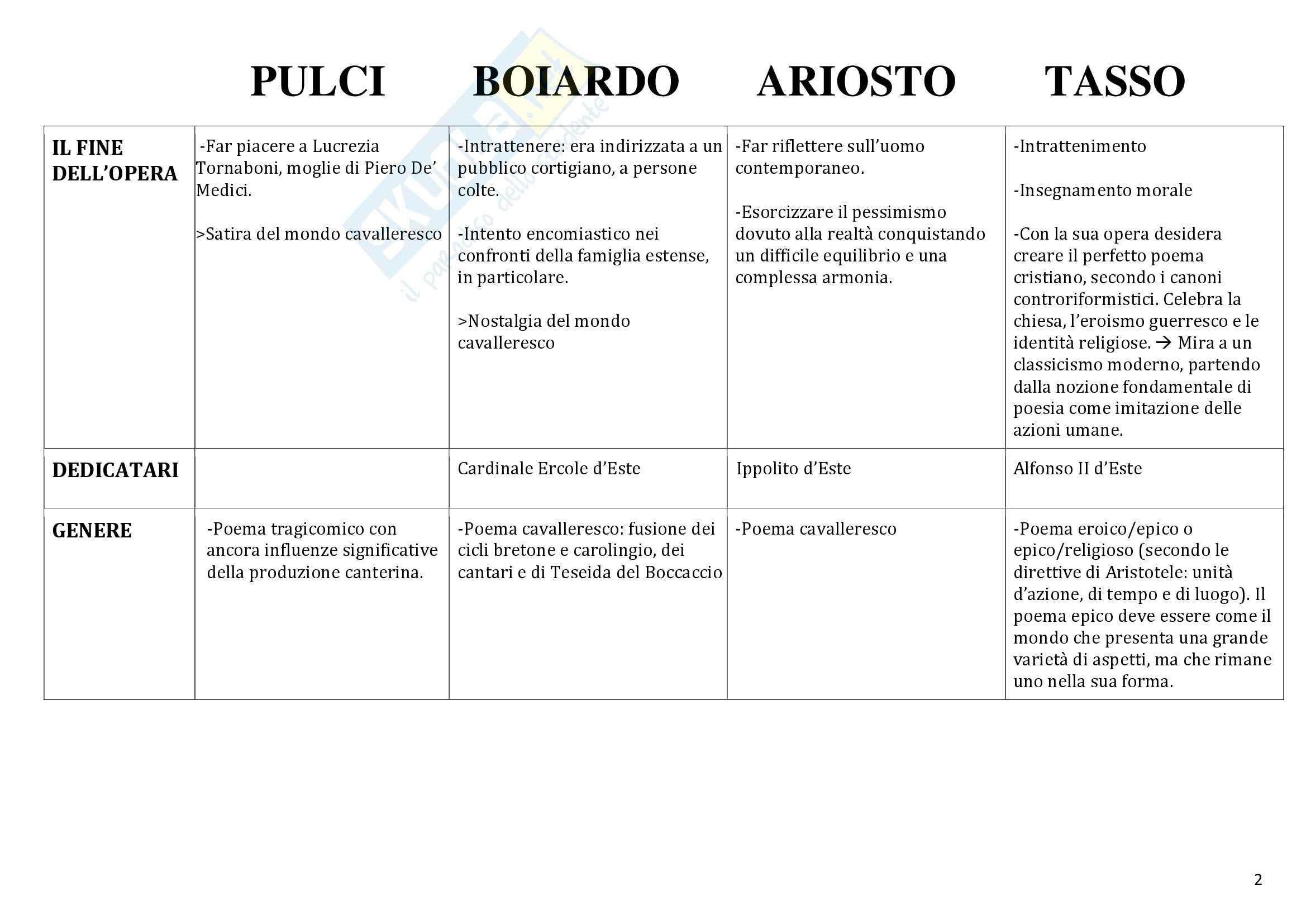 Confronto tra poemi: Appunti di Letteratura italiana Pag. 2