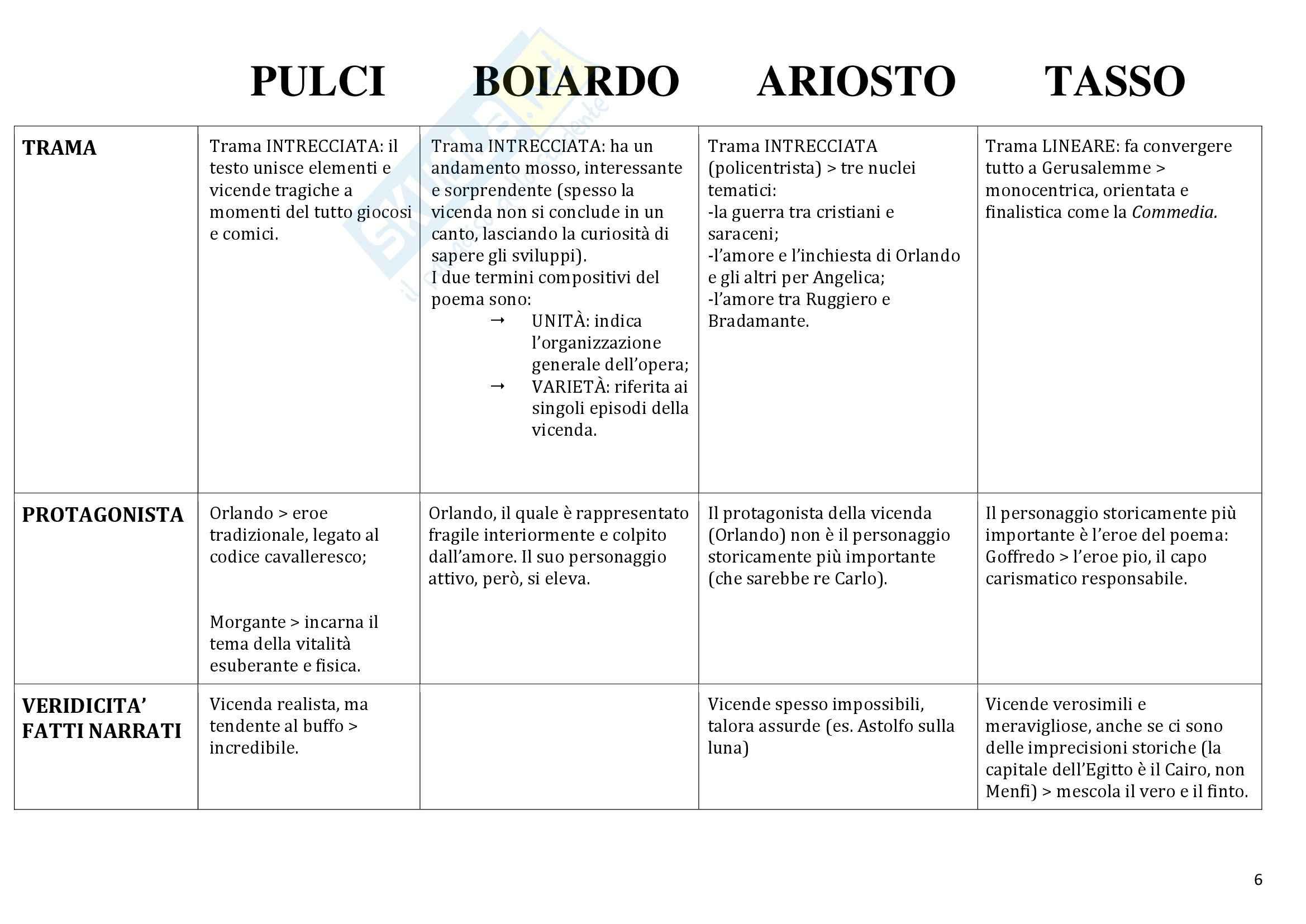 Confronto tra poemi: Appunti di Letteratura italiana Pag. 6